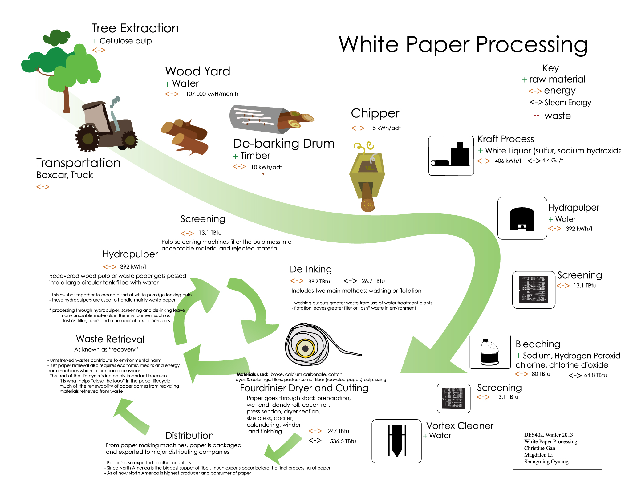 White Paper Design Life Cycle