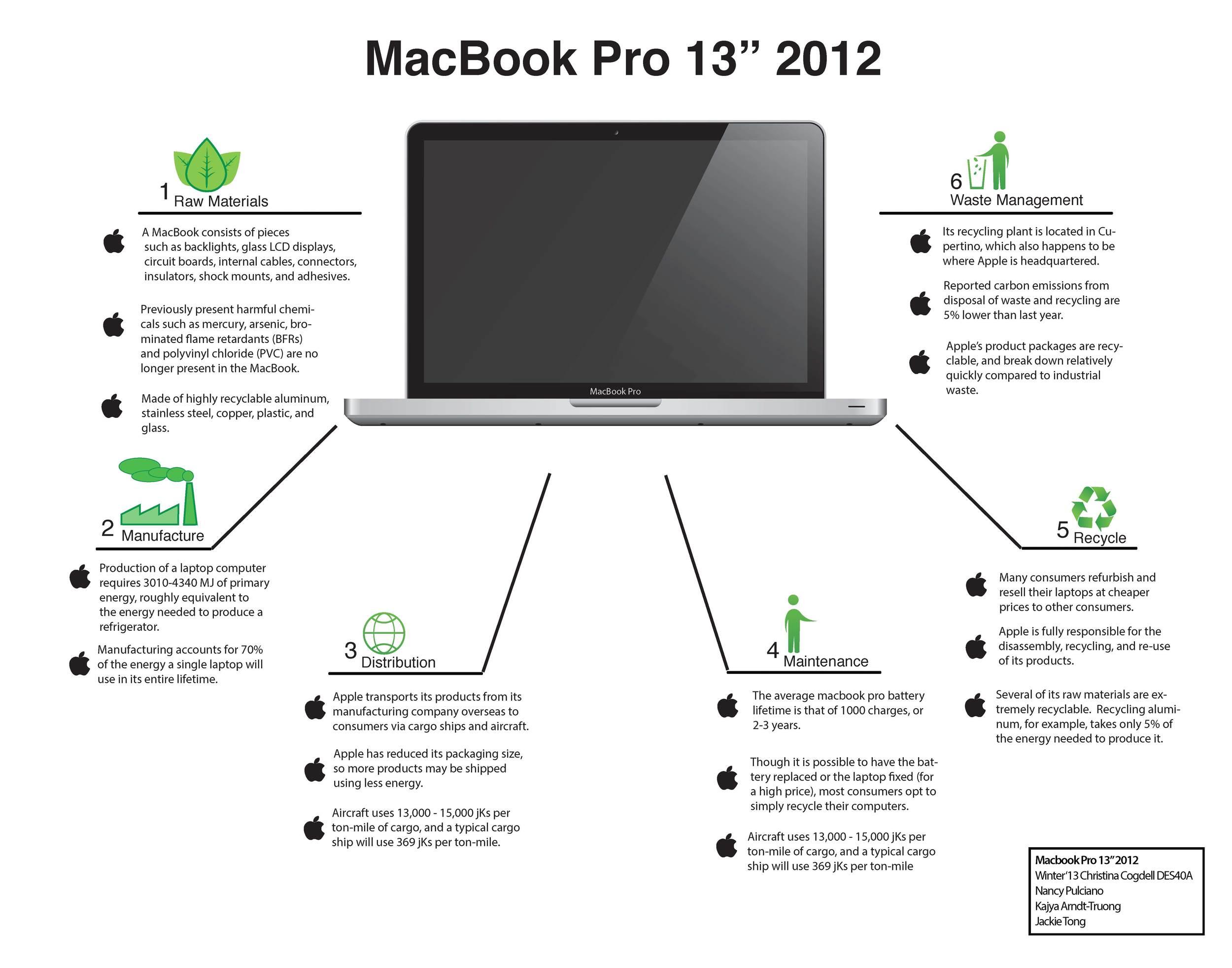 Macbook Pro 2012 — Design Life-Cycle