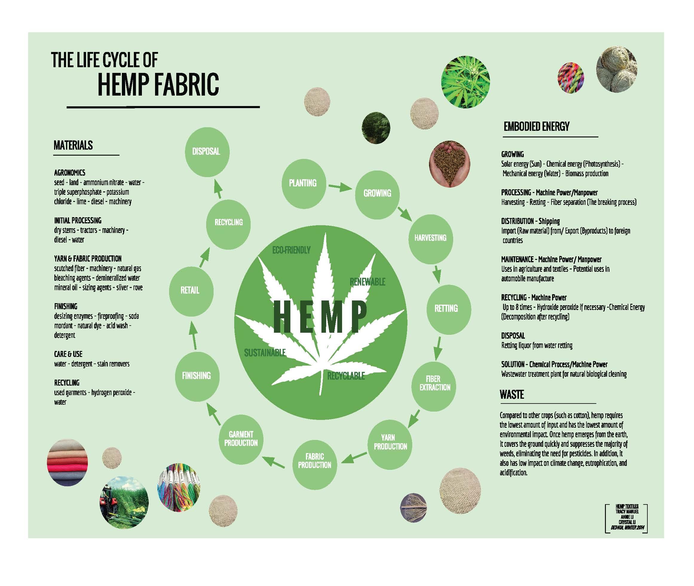 Hemp Textiles Design Life Cycle