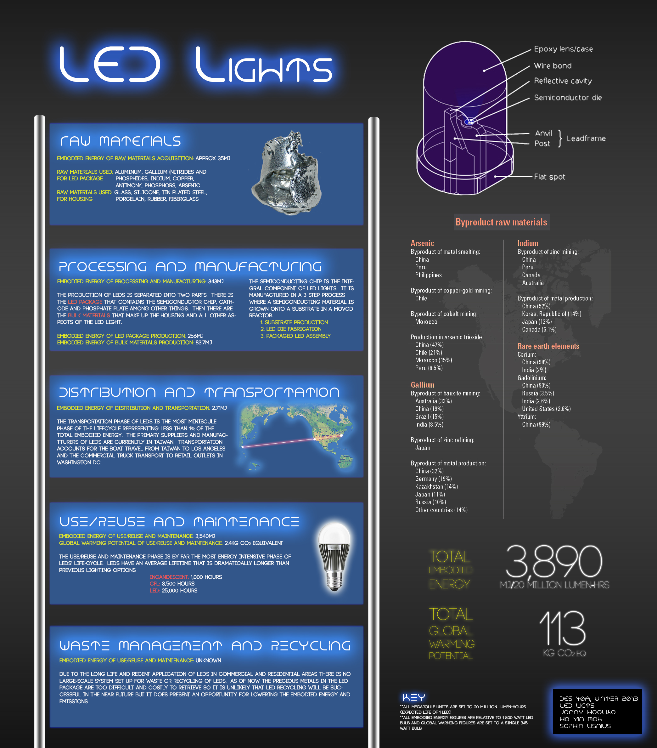 Led Lights Design Life Cycle