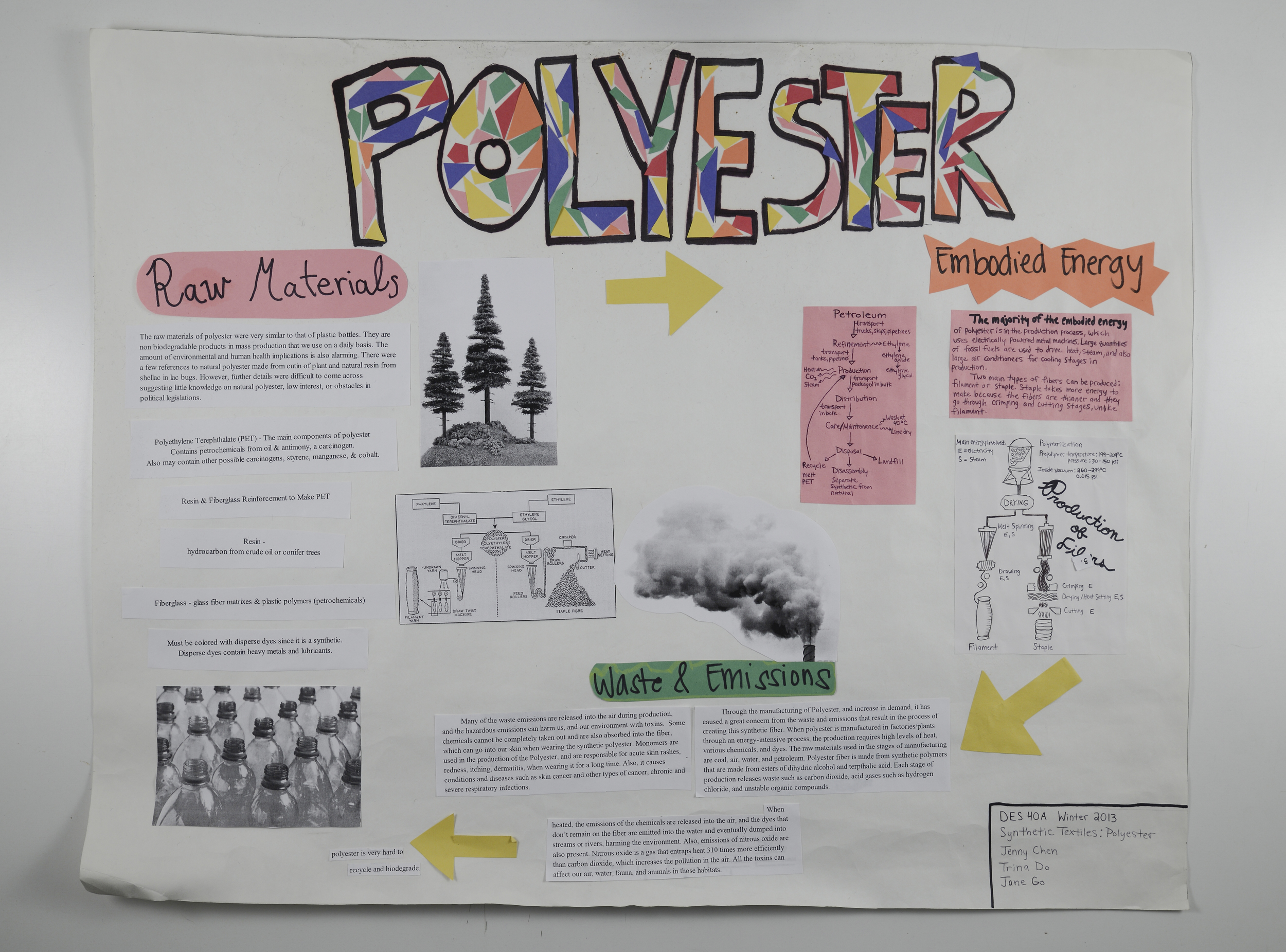 Polyester Life Cycle