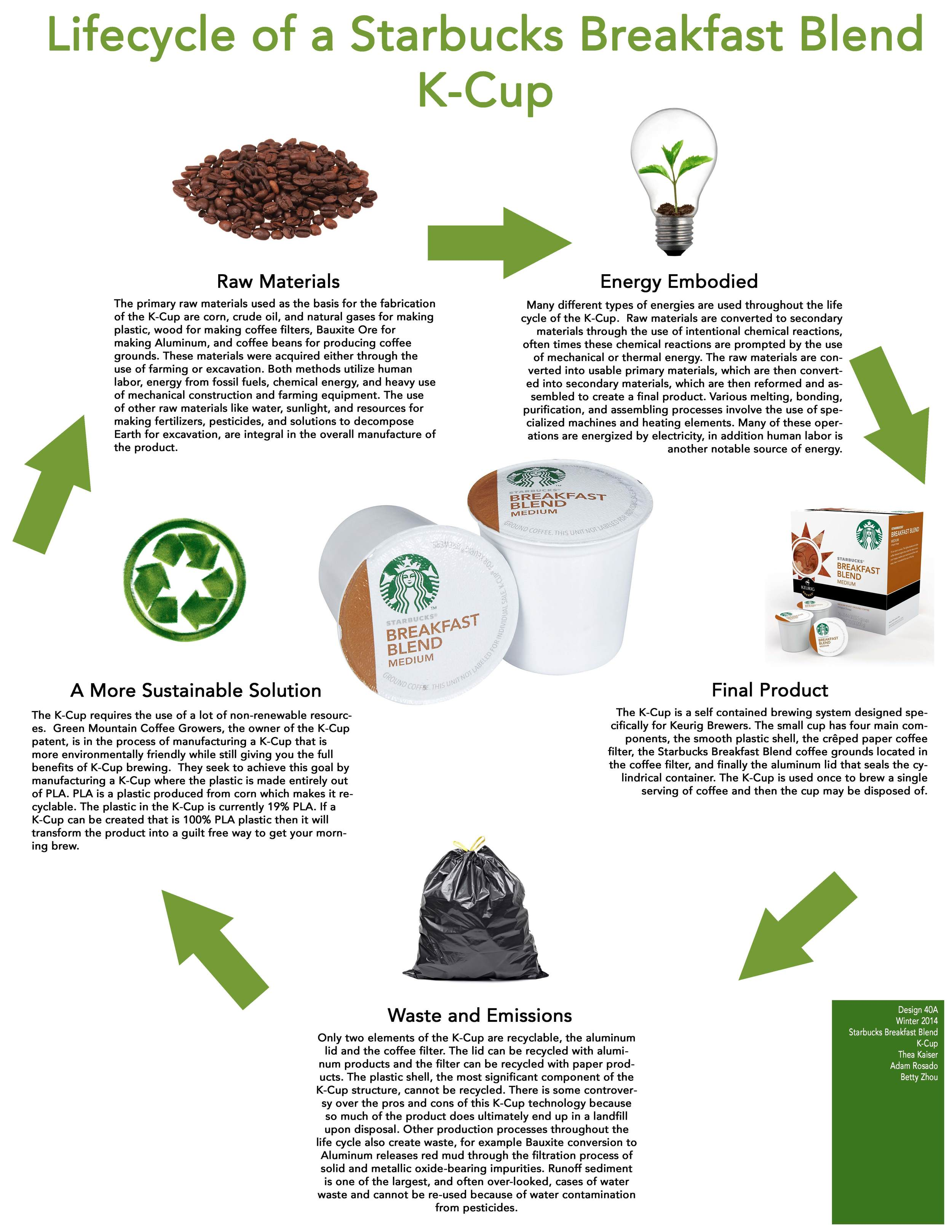 Starbucks Breakfast Blend K Cup Design Life Cycle