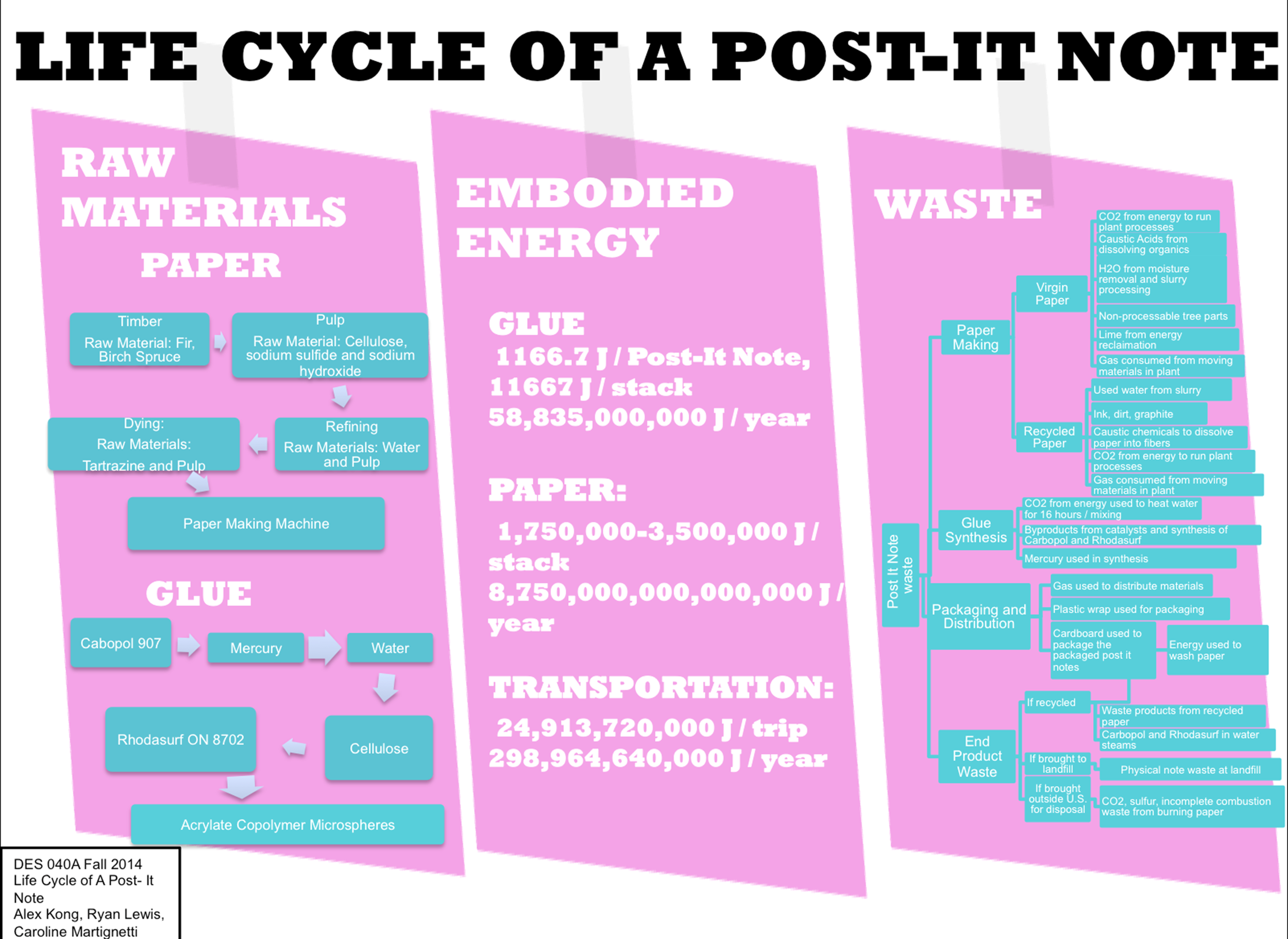 Post-it Notes — Design Life-Cycle