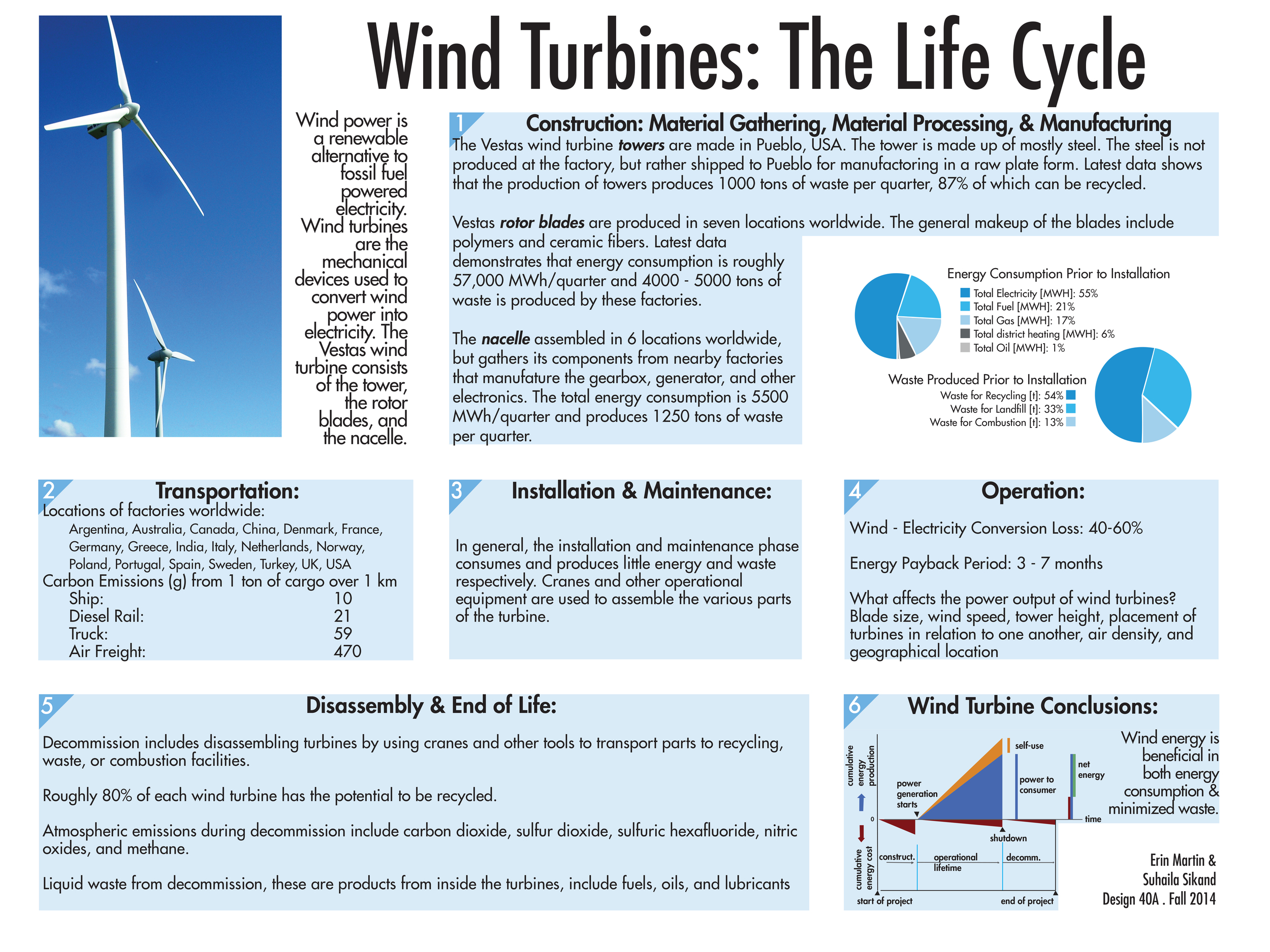 Wind Turbine Life Cycle