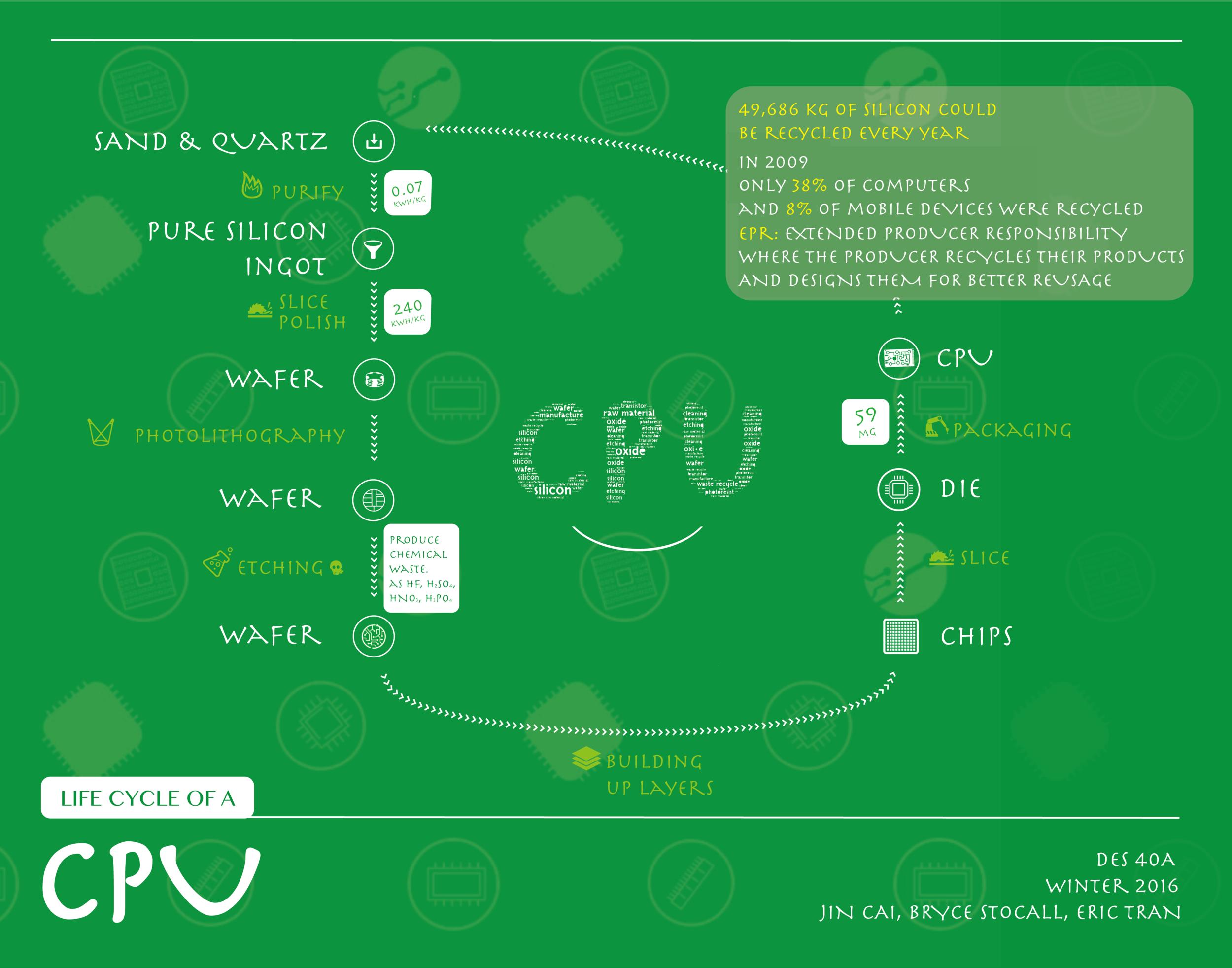 CPU Life Cycle