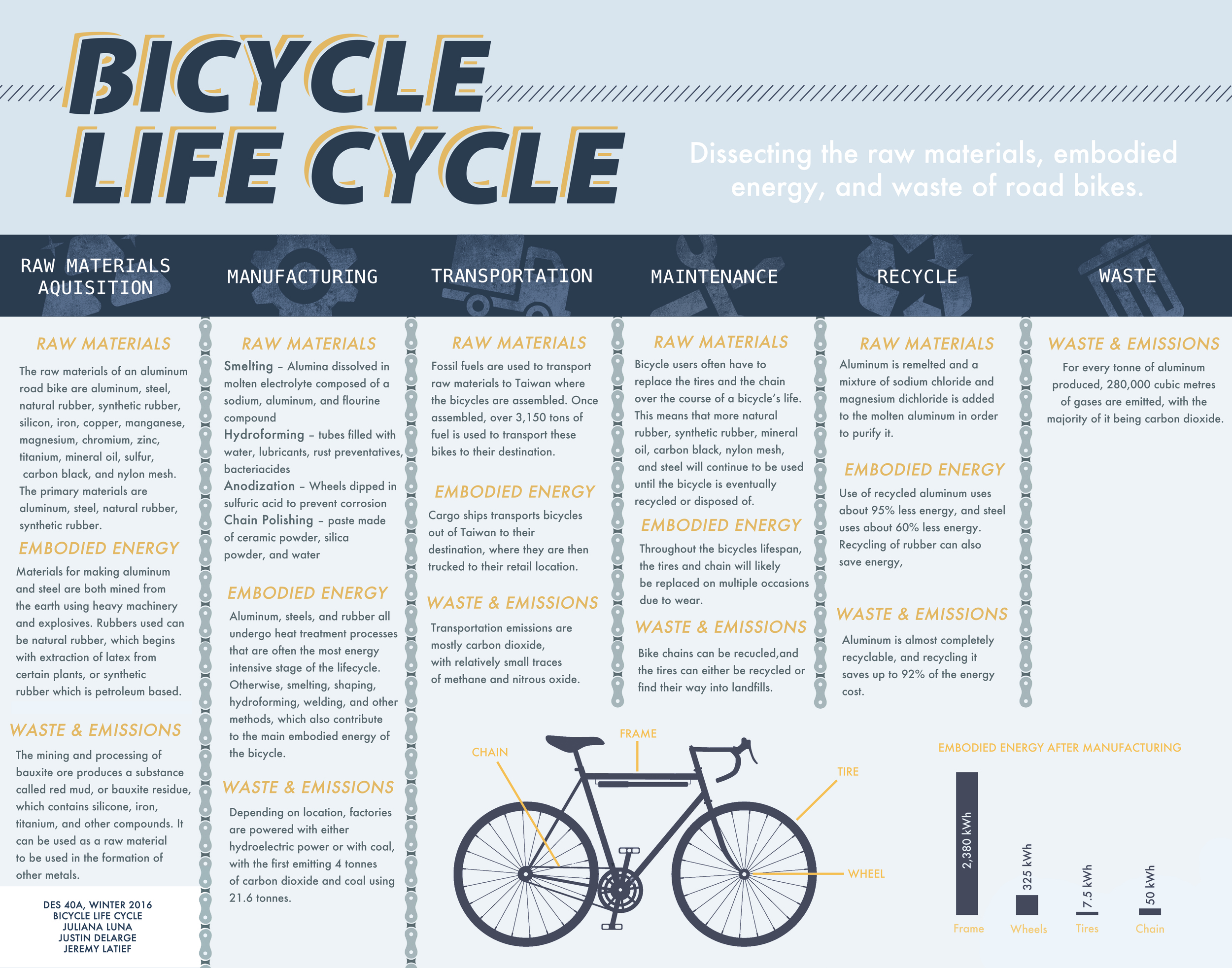 Bicycle — Design Life-Cycle