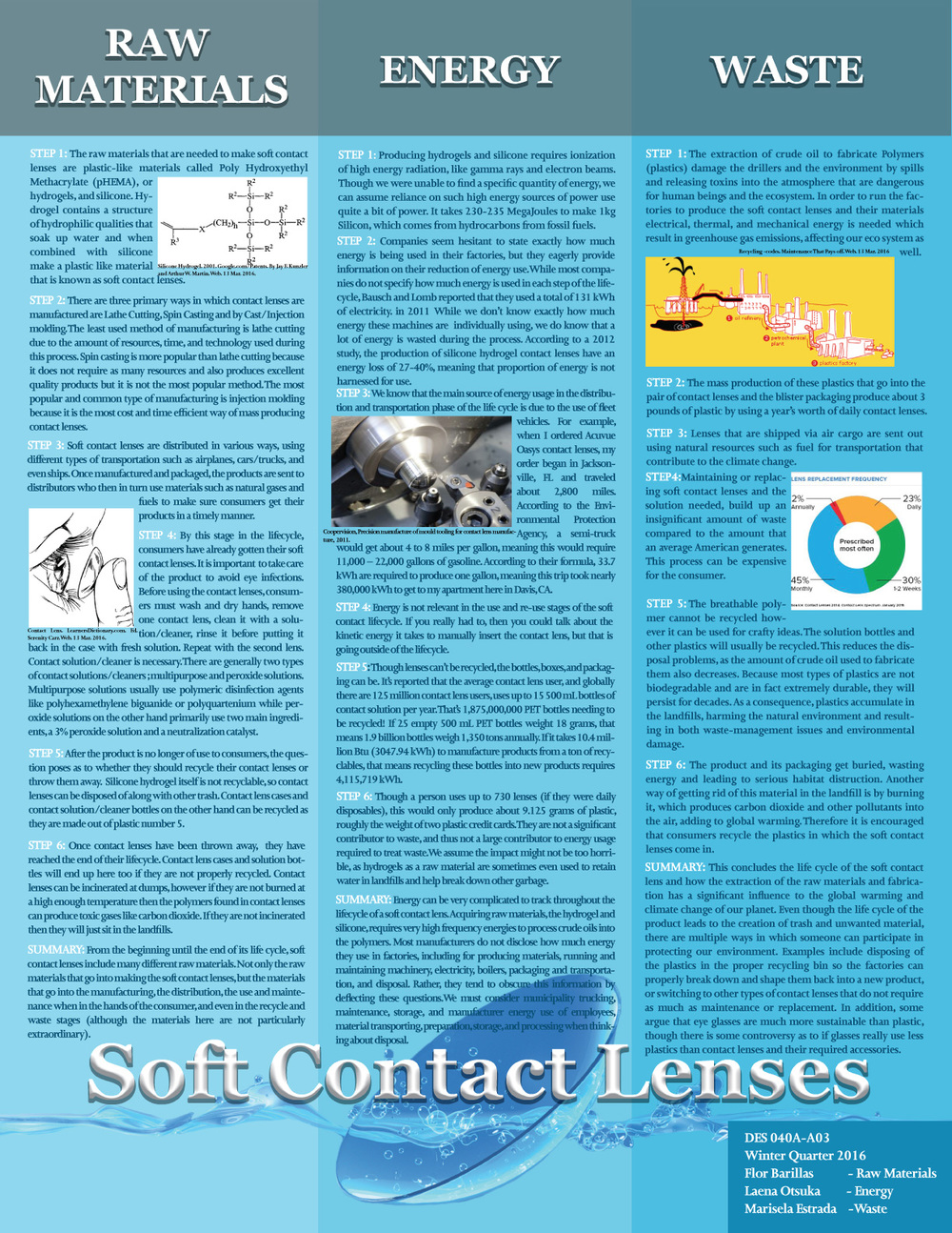 Soft Contact Lenses