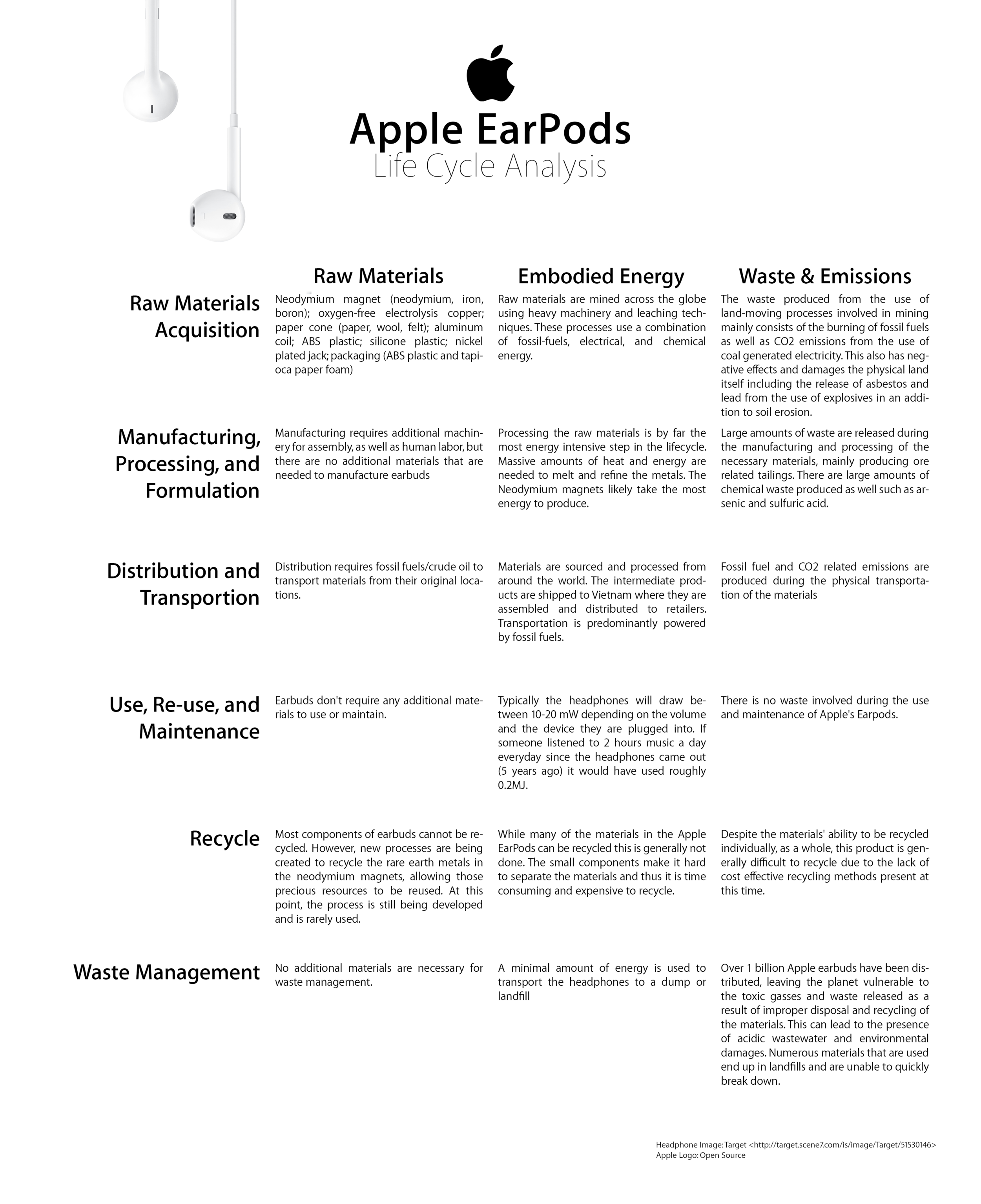 Apple Earbuds Life Cycle Poster.png