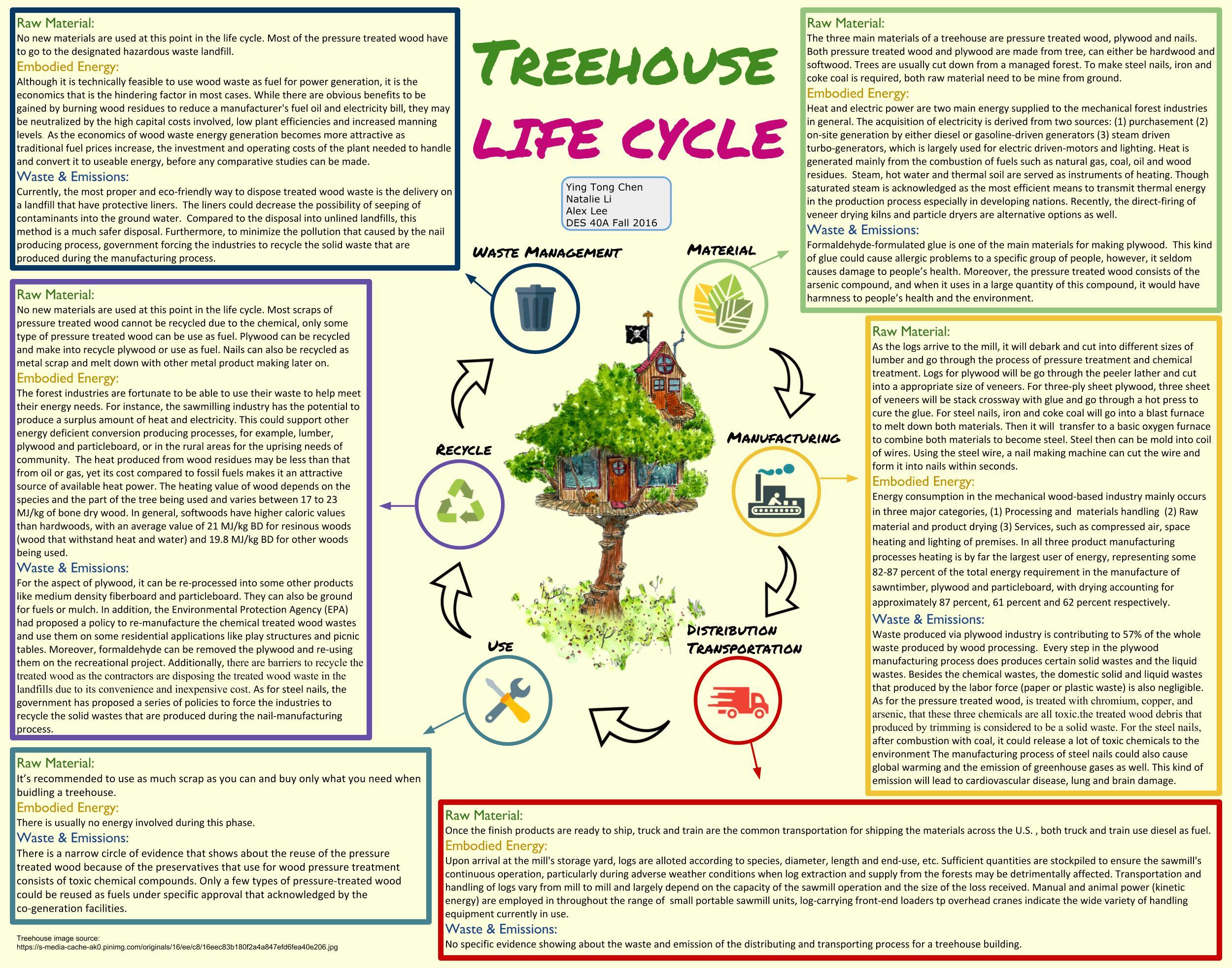 Tree House Life Cycle — Design Life-Cycle