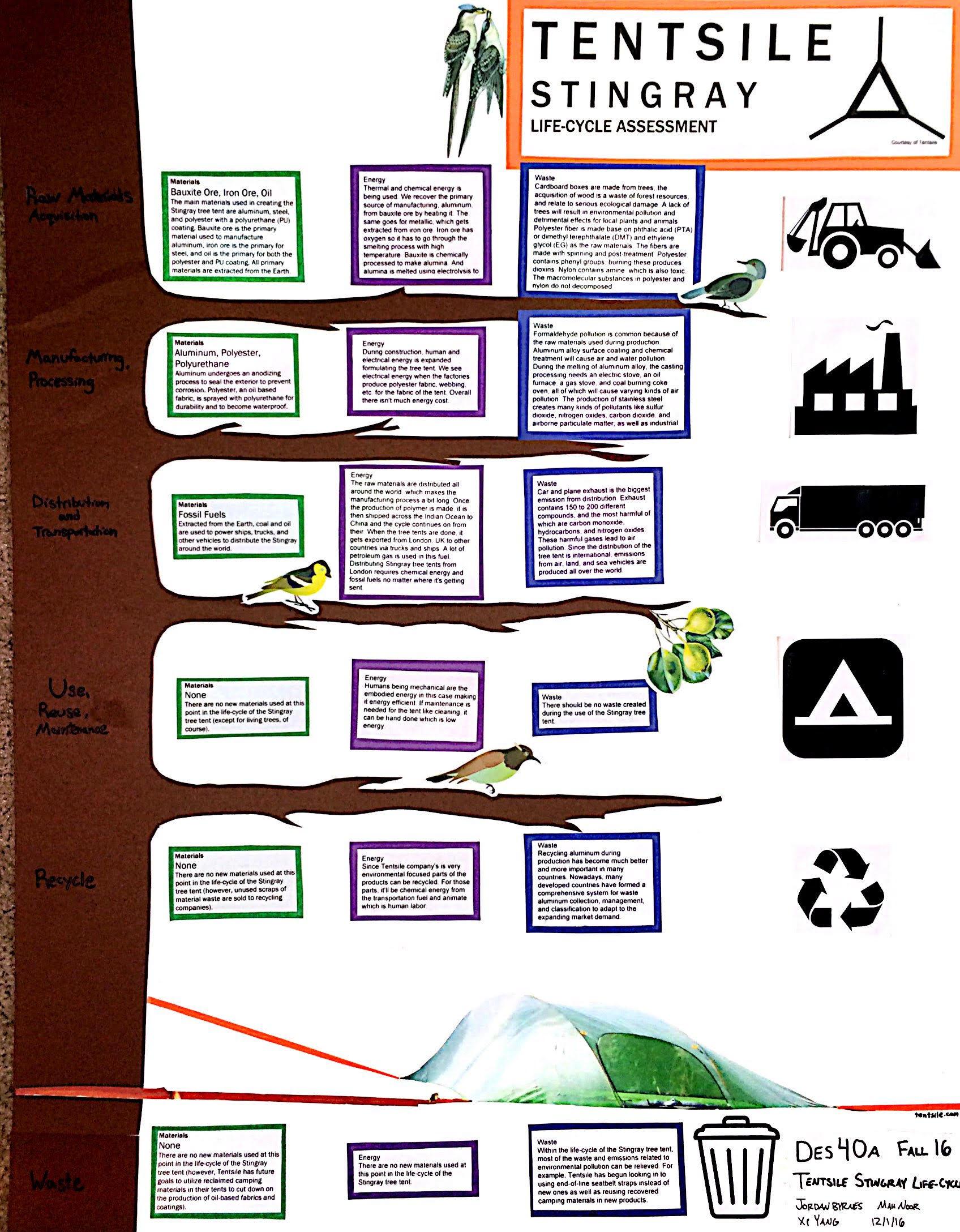 Tentsile Stingray Tree Tent — Design Life-Cycle
