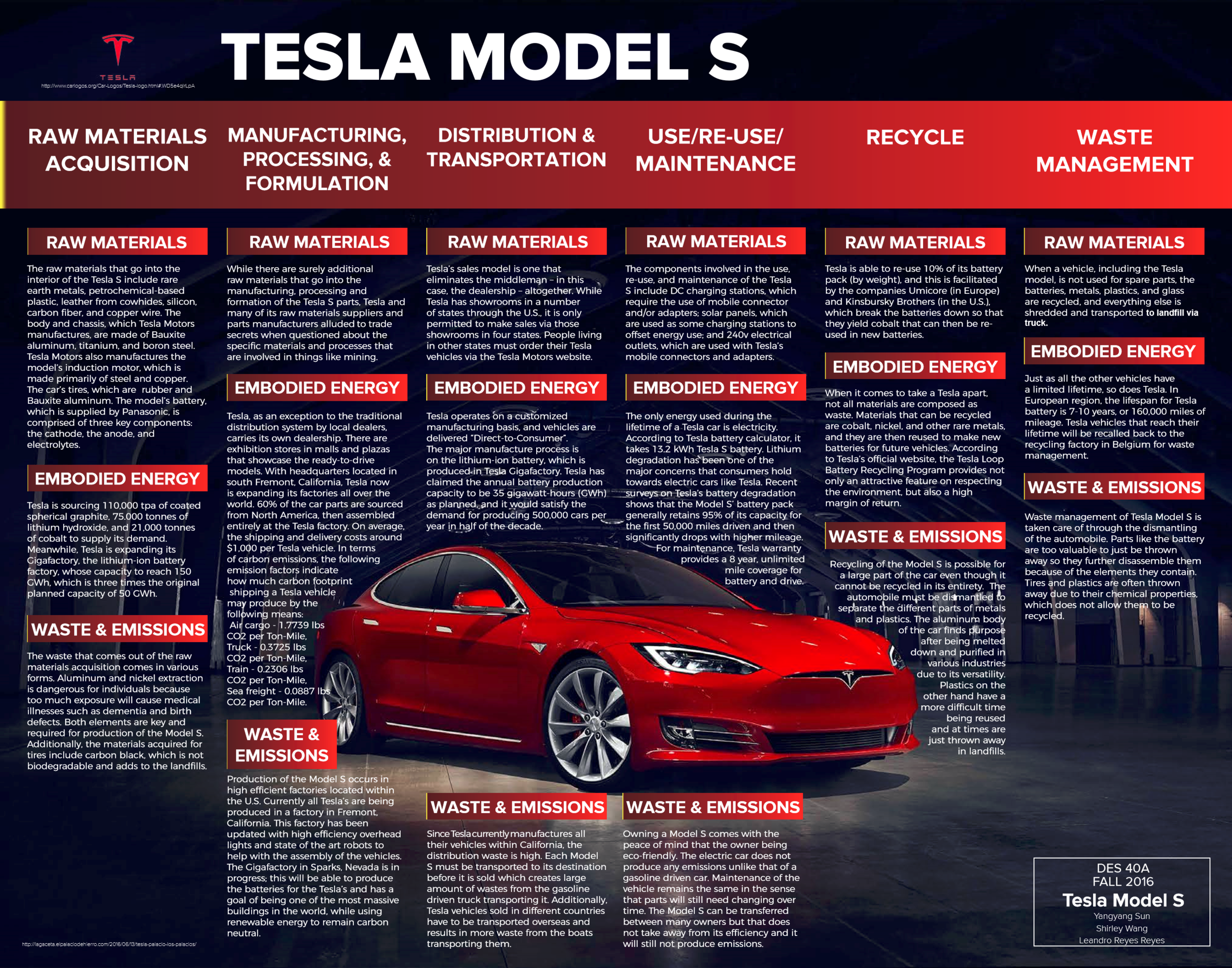 Tesla Model S Design Life Cycle