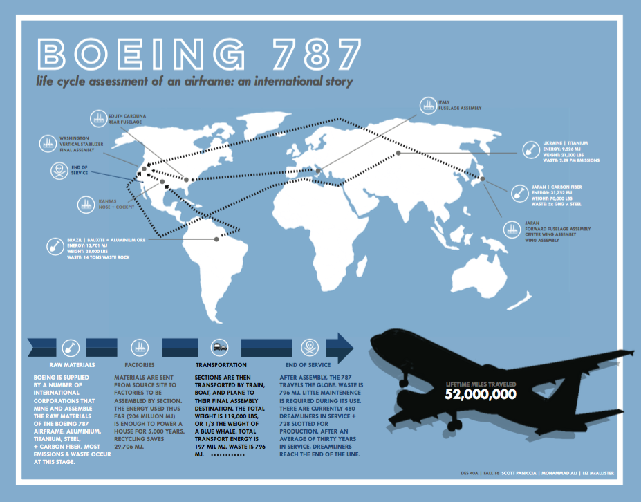 Boeing 787 Design Life Cycle