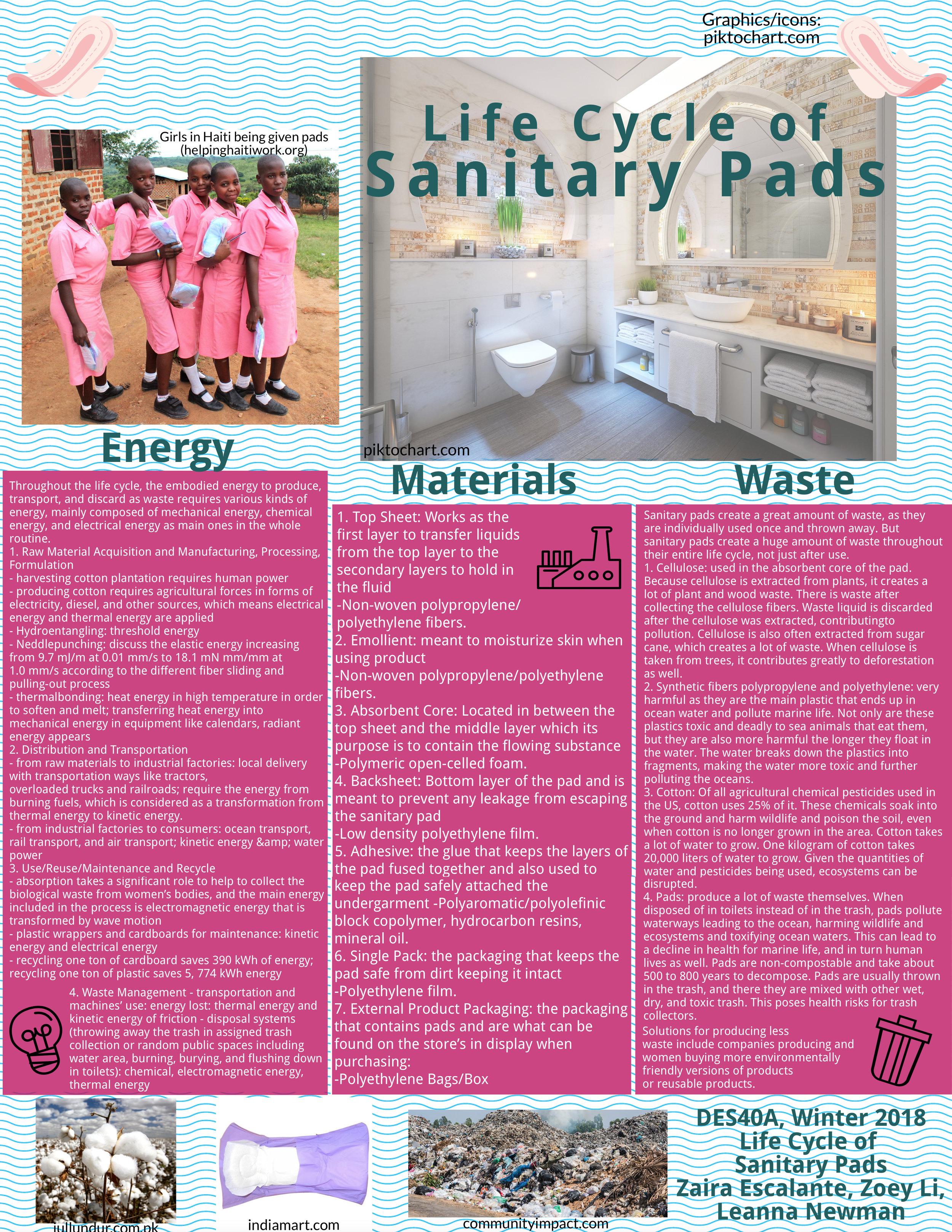 Sanitary Pads Design Life Cycle