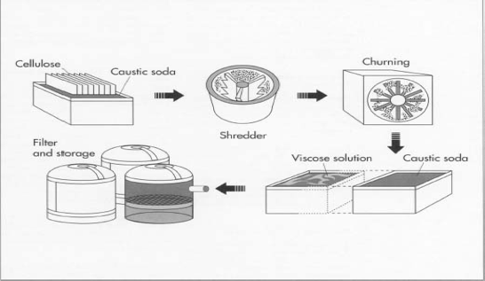 Figure 1 (How Products are Made)
