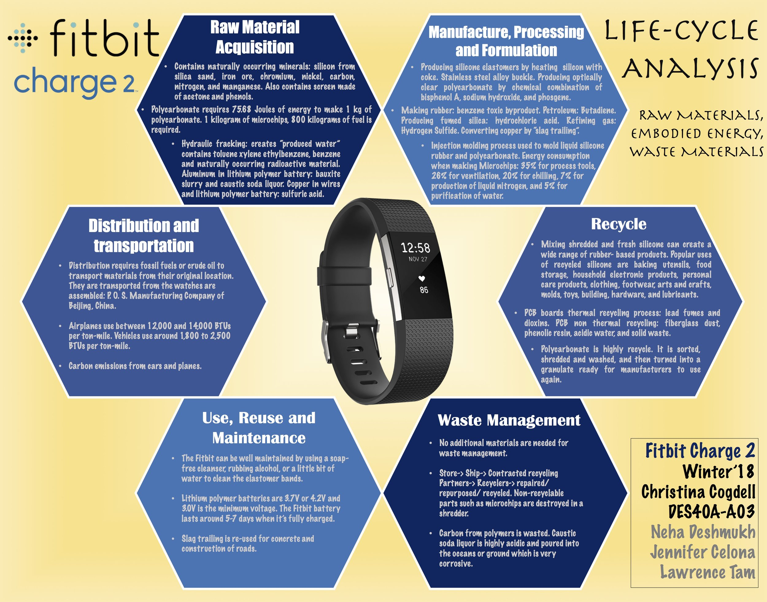 Fitbit Charge 2 Life Cycle