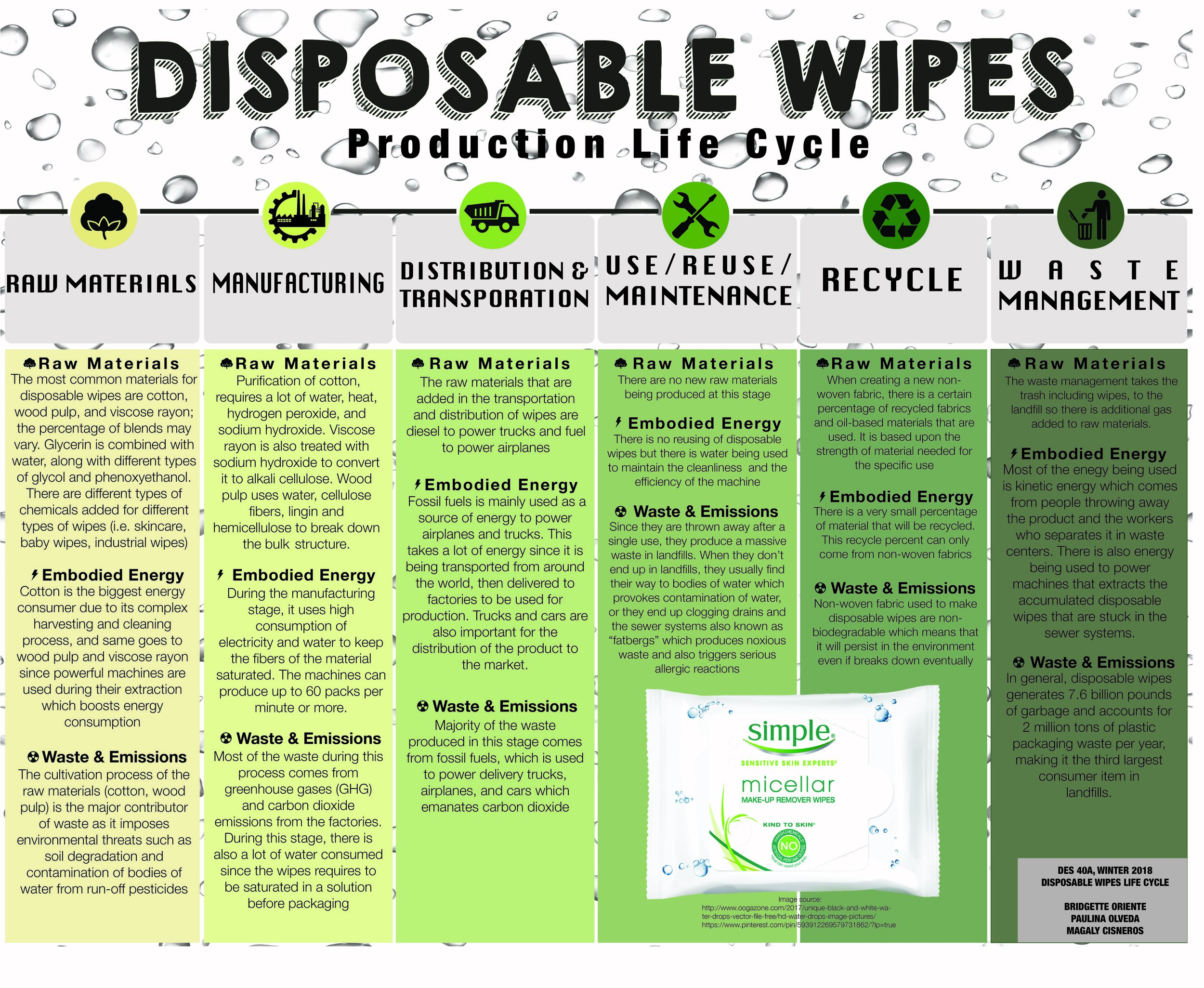 Disposable Wipes Life-Cycle — Design Life-Cycle