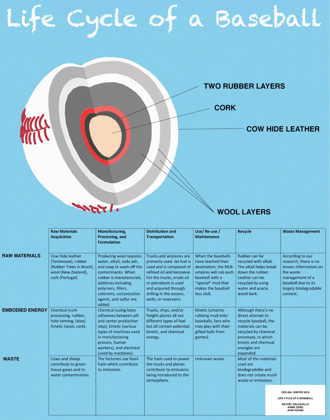 Baseball — Design Life-Cycle