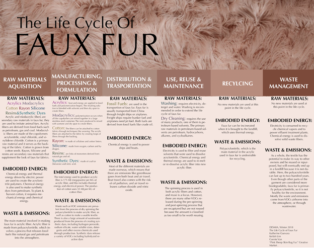 Faux Fur Life Cycle