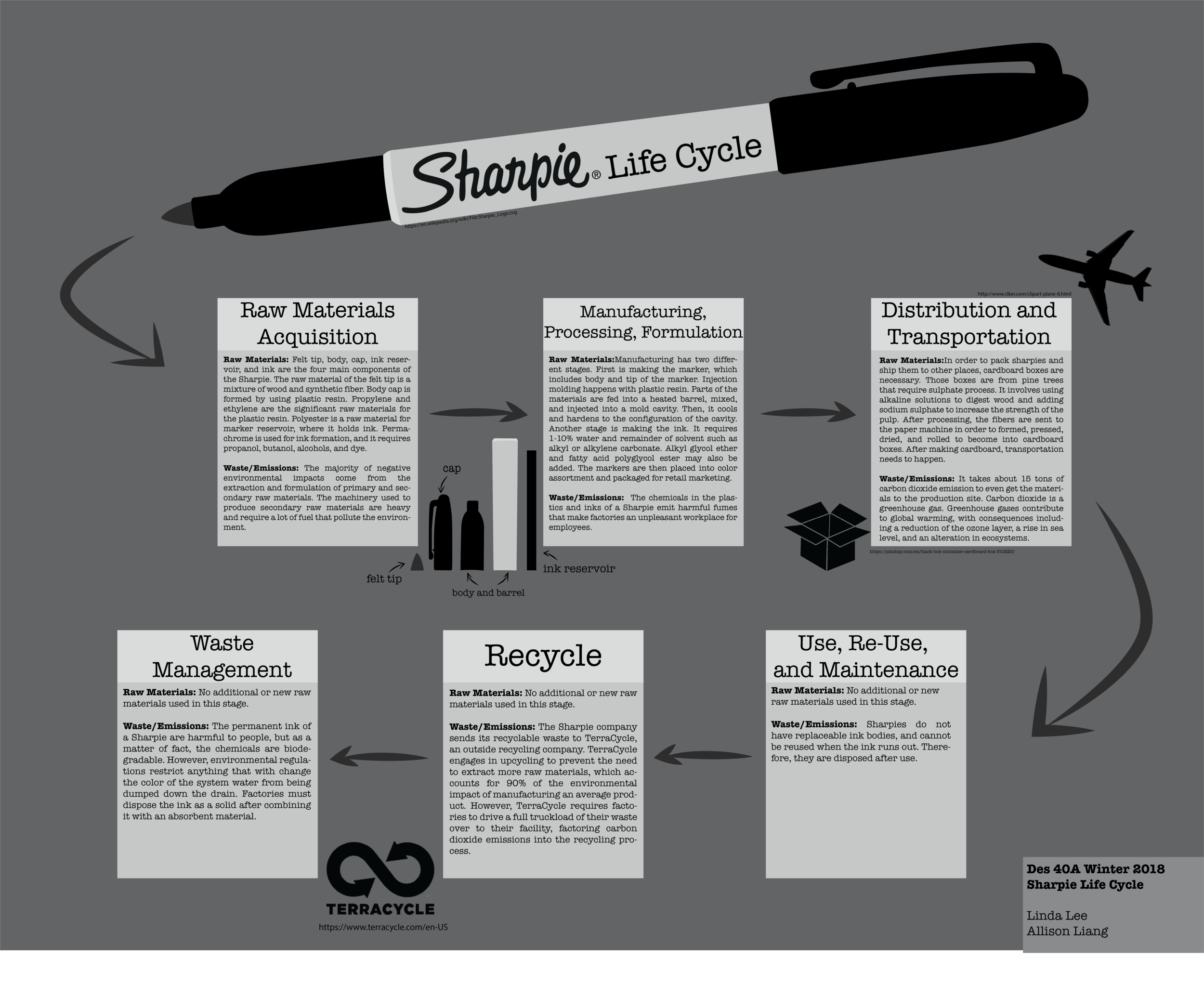 Sharpie Life Cycle
