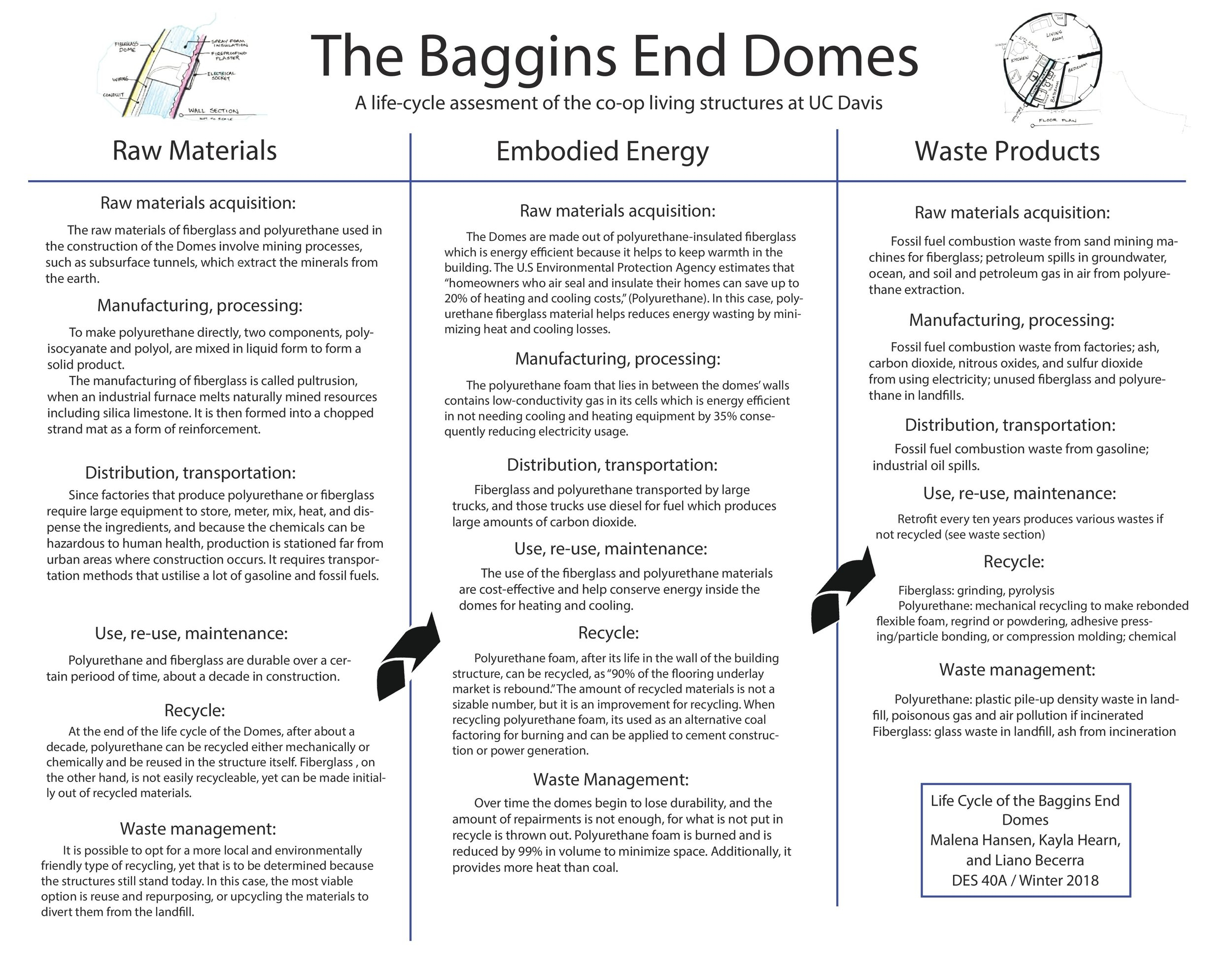 The Baggins End Domes