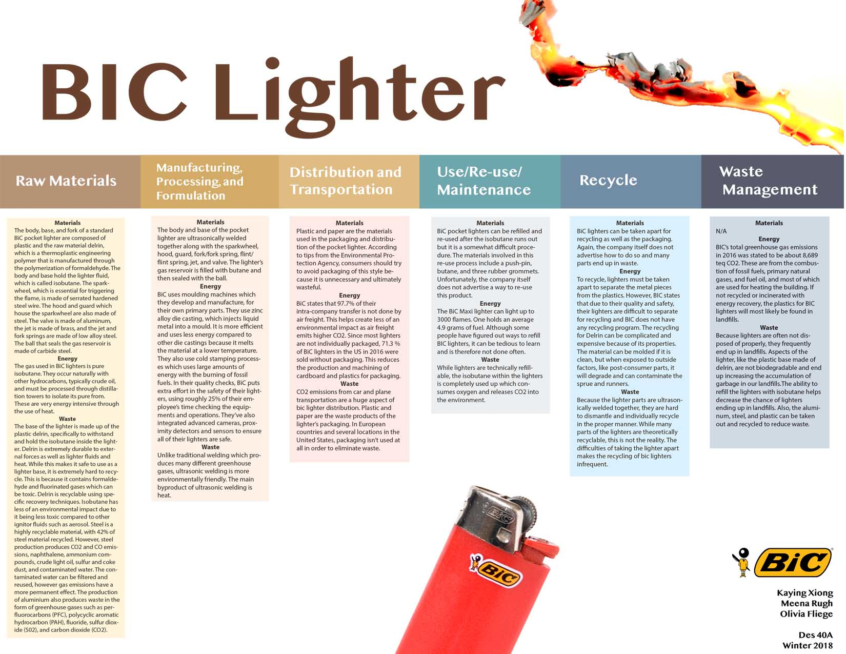 """BIC Lighter 2008-12-31.""  Wikipedia Commons , 31 Dec. 2008, commons.wikimedia.org/wiki/File:BIC_lighter_2008-12-31.jpg.  ""Burn Paper.""  Deviantart , 1 Mar. 2012, crazzhky.deviantart.com/art/Burn-paper-288099357.  ""BIC Logo.""  1000logos , 1000logos.net/bic-logo/."