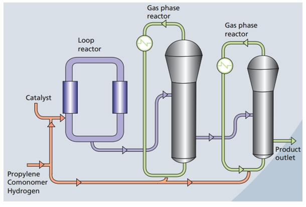 Polypropylene-PP-liquid-phase-process-example.jpg