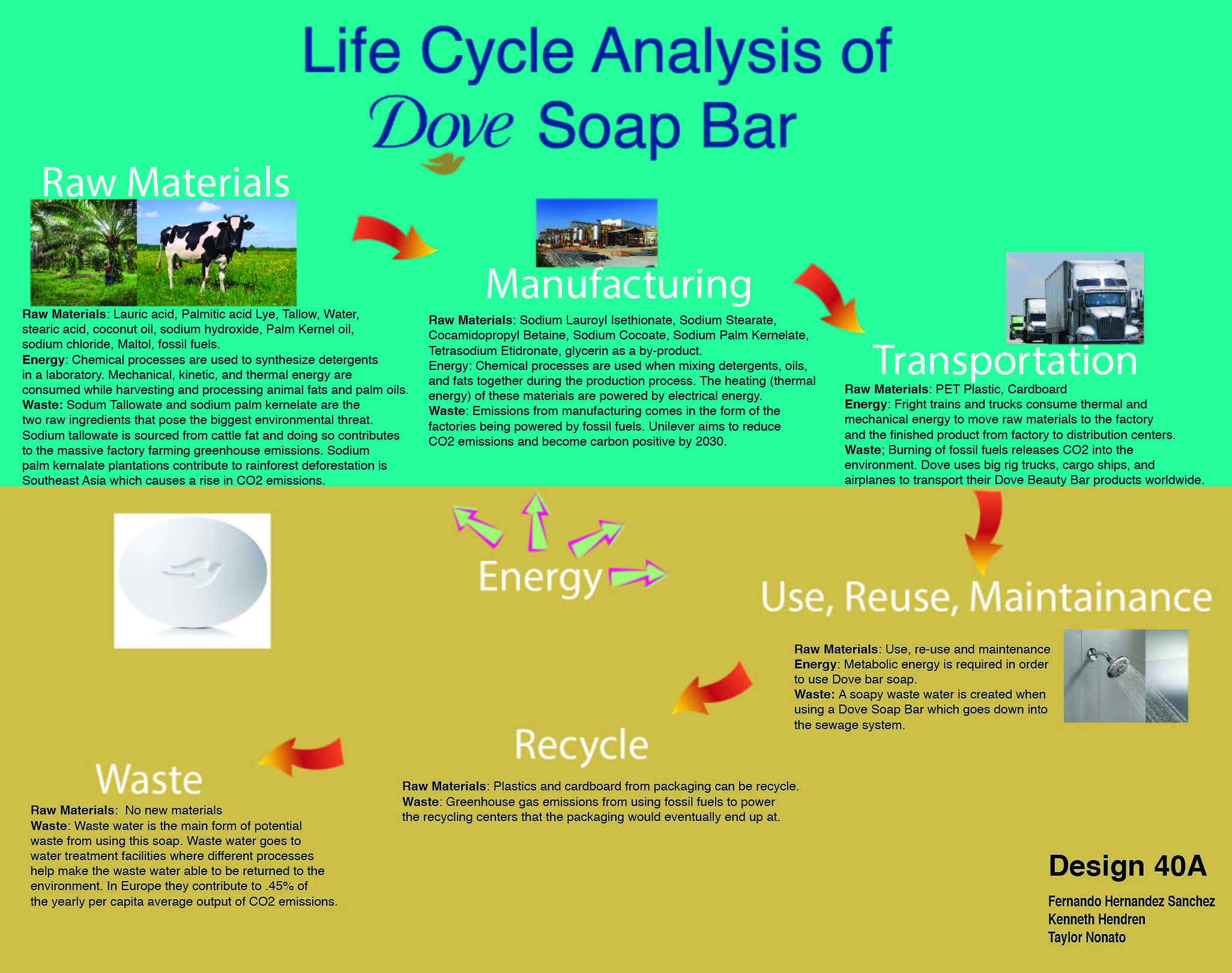 "Fernando Hernandez Sanchez SID:915767548  SAS 43  December 6th, 2018   Life Cycle Research Paper    Materials    Introduction   The White Beauty Bar soap is one of the many products of Dove's Skin Cleansing line. Dove claims this soap will give people softer, smoother, more radiant skin in comparison to any ordinary soap. This soap is mainly used for nourishing dry skin of face, body, and hands and it is advertised to contain ¼ moisturizing cream that helps retain skins moisture.[1] This bar soap has a variety of ingredients listed on Dove's website, some of them are: Sodium Lauroyl Isethionate, Stearic Acid, Lauric Acid, Sodium Isethionate, Water, Sodium Stearate, Sodium Cocoate Or Sodium Palm Kernelate, and Tetrasodium Etidronate, and is important to mention this soap is not vegan, because it is manufactured from animal fat.  Throughout this paper, besides the ingredients, I will examine which are the primary raw materials extracted, the materials added during the manufacturing process, the transportation and packaging materials, and waste materials. Also, I will determine the waste materials and how these materials can be reused or recycled. The goal of this paper is to evaluate the composition of the materials used to make these bar soaps, and how these materials have an environmental impact throughout the different stages of the life-cycle of the soap with a central focus on Materials.         Raw Materials Acquisition   Soaps are chemical products called surface-active agents or surfactants, these products are ""well-known for their detergency, which is due to a reduction in water surface tension which removes the dirt by wetting, emulsification, lathering, and removal"" [11]. The White Beauty Bar Soap is manufactured by the saponification of fats and oils (triglycerides) of vegetable or animal origin and the neutralization of fatty acids, specifically by saponification of palm oil and some animal fat.  The White Beauty Bar Soap is listed as having a variety of ingredients, however the necessary raw materials involved in the manufacture of soap, these are oils and fats, soda lye and some additives like sodium carbonate and perfumes. For the manufacture of the White beauty bar soap, first palm kernel oil is mixed with tallow, which is fat from cattle, this central combination gives soap its detergency properties. The most common soaps are manufactured by saponification of a combination of lauric oils and hard fats in a ratio of 1/3 - 2/3. [11]  Starting with the primary raw materials needed for the manufacture of the soap, water is needed as a solvent for dissolving the oxidizer, basically, a solvent is always needed, it can either be milk, water or any liquid containing water, this to mix with the oils and make soap.[2] The water used for the manufacture of soap is extracted naturally in the nearest place from the factory.  Vegetable oils and animal fat are other raw materials mentioned in the process of saponification. Animal fat is used to prepared for example Stearic Acid by ""treating the animal fat with water at high temperature leading to the hydrolysis of triglycerides"" [2], once you get the stearic acid, this is used as a hardener in soap. Tallow is one of the most crucial animal-based raw material needed to produce soap. Tallow can be found in cattle fat after extraction Tallow is mixed with Lye to create sodium tallowate which is salt of Tallow and it is used for cleansing [2].  Palm oil is a vegetable prominent primary raw material, specifically Palm Kernel oil, this oil is likely that it comes overseas from Malaysia or Indonesia and is manufactured into glycerin in the United States. Palm oil is used to create secondary raw materials like lauric acid which is found naturally in palm oil, the latter is used as a surfactant and cleansing agent [2]. Another example of a palm oil derivate is sodium palmitate, which is a salt made by mixing Palmitic acid and Lye and adding water, this secondary material is used for cleansing and creating lather [2]. Sodium Palm Kernelate is another surfactant derived from combining Palm oil with an oxidizer such as sodium hydroxide. Also, some other vegetable derived raw materials are; Maltol, used as a flavoring agent occurs naturally in some types of plants and is harvested directly; Sodium Cocoate is used as a surfactant, produced by hydrolysis of the ester linkages in the coconut oil with sodium hydroxide [2].  Finally, sodium chloride is the same as ordinary table salt extracted from seawater by evaporating it; this primary raw material is used as a thickening agent [2].     Manufacturing and Processing   The manufacturing processes of Dove's Bar Soap is classified and not shared with the public, however, the general process is known. A soap production line is made up of tanks and additional equipment for drying and finishing the soap [4]. As mention before, Dove's bar soap is made by the saponification of fatty materials, oils, greases, and tallow, and then ""saponified"" - by soda to obtain hard soap. Apart from the soap, a by-product - glycerin - forms during the chemical reaction."" [11]  In addition to the primary raw materials used to make soap, some secondary raw materials are added during the manufacturing process; Sodium Lauroyl Isethionate is added as wetting agent and emulsifier [2]; sodium stearate is added to help keep emulsions from separating into their oil and liquid components [2]; Tetrasodium etidronate is added during the final stages, this substance is used as a preservative and chelating agent [2]; and finally Titanium dioxide is added as a whitening agent, which makes the White Beauty Bar Soap its distinctive white color.  At the end of the process the soaps are dried and obtained in the form of bars or flakes, depending on the cooling and drying method used, is sent to the finishing line, which gives the soap its final appearance, the soaps are packaged and labeled.     Distribution and Transportation   Once the Dove bar soaps are manufactured, they can be packaged in several size package and presentations, which are later transported to vendors in more than 80 countries. (Dove) the most common package presentation uses a plastic wrapper and a cardboard box. The primary materials for PET plastic wrapper are a derivate of oils and natural gas, these raw materials are transformed to plastic [12] and then this plastic is forced through a die to form a bubble, which later collapses, and forms plastic rolled wrap and finally cut and shaped for packaging. [13] The second part of the packaging is the cardboard box, which primary materials are flute, which is recycled paper, and second-hand paper. These materials are pressed and glued together and then cut for packaging. [14]     Use, Re-use, and Maintenance   Water is needed to use Dove Bar soap, to create foam to apply to skin. Once the bar soap is used it can be re-used several times until the soap is used entirely. Also, there are some other ways to re-use bar soap, for example, people can melt the bar soap or the remainders of it and then add water to create a shampoo-like product. There is no maintenance needed for Dove bar soaps, the customer would need to go purchase more bar soaps once they run out. In addition, glycerin, which is a by-product formed during the manufacturing of soap, can be repurposed, Unilever re-uses glycerin from other products and incorporates it into other Dove products such as shampoo.     Recycle & Waste Management   There are no new materials added to recycle soap because the bar soap cannot be recycled. Although the soap cannot be recycled, the PET plastic wrapper is completely recyclable however the process difficult, and the cardboard container can be recycled as well. The user would just dispose of the packaging in the recycle bin and the plastic components are melted and can be used in other new products. The cardboard container is triturated and mixed with recycled paper, cardboard and other components to create new cardboard that can be repurposed. At the end of the Dove bar soap life-cycle, there are no new materials incorporated for waste management. One last thing to consider of the Soap's life-cycle would be the water ""contaminated"" by the soap, which this water would go through the drain and down to a water treatment plant where I presume to use the various chemical to treat the water.     Conclusion   Besides the raw materials and their physical characteristics, I understood that Dove's soap has a considerable impact on the environment, this seeing it from the materials perspective, this soap is not considered vegan nor animal-free testing. To manufacture this soap, it is required palm oil and animal fat which the extraction of these materials generate an environmental hazard. Most of the materials used in soap will end up in the water in sewers which in significant concentrations can damage the water quality. On the other hand, I found necessary to mention that Unilever mission to decrease waste regarding their packaging is working, by making the soap's packaging completely recyclable. Besides, Dove uses one of the by-products produced during the manufacturing process, by taking glycerin and adding this by-product to another Dove products like shampoo and other detergents.  During my research I learned that there are various forms of manufacturing soap, depending on the final characteristics a company may be looking for, they must consider which materials they should use and must understand the logistics of the acquisition of the raw materials and all the complications it involves. I acknowledge the chemical complexity of manufacturing soap, I notice how every ingredient in the White Beauty Bar Soap has a specific reason to be added. I understood in depth the main primary materials used to make this kind of soap specifically, the origin, how they are extracted, when in the process of manufacturing they are added and what are the properties these materials give to soap overall.       I. Bibliography   1. ""White Beauty Bar.""  Dove US ,  www.dove.com/us/en/washing-and-bathing/beauty-bar/white-beauty-bar.html .  2. ""Dove Ingredients Explained."" Alabu Skin Care,  http://www.alabu.com/dove-ingredients/   3. ""Dove, White Beauty Bar"" Smart Label,  https://smartlabel.labelinsight.com/product/2746633/nonFoodIngredients   4. ""Soap"" How Products are Made,  http://www.madehow.com/Volume-2/Soap.html   5. ""Soap"" Wikipedia.org,  https://en.wikipedia.org/wiki/Soap   - Image: ""Soap and Detergent manufacturing process""  https://commons.wikimedia.org/wiki/File:Soap_and_Detergent_manufacturing_process_03.png   6. "" Soaps & Detergents: Manufacturing"" American Cleaning Institute,  https://www.cleaninginstitute.org/clean_living/soaps__detergents_manufacturing.aspx   7. ""Chemistry of Soaps and Detergents:Various Types of Commercial Products and Their Ingredients"", MARCEL FRIEDMAN, PhD. Elsevier Scince Inc. 1996,  https://www.cidjournal.com/article/0738-081X(95)00102-L/pdf   8. Spitz, Luis, ed. "" Soap Manufacturing Technology"", 2nd Edition. Elsevier Inc. 2016   9. EWG's Skin Deep Cosmetic Database,  https://www.ewg.org/skindeep/   10. ""Waste & packaging"" Unilever,  https://www.unileverusa.com/sustainable-living/the-unilever-sustainable-living-plan/waste-and-packaging/index.html   11. Soap Production (CDI, 1995, 70 p.) NGO. http://www.nzdl.org/gsdlmod?e=d-00000-00---off-0edudev--00-0----0-10-0---0---0direct-10---4-------0-1l--11-en-50---20-about---00-0-1-00-0--4----0-0-11-10-0utfZz-8-00&cl=CL1.19&d=HASH4433a1e037444ddb56a0c1.10&x=1   12. ""An Introduction to PET."" Fact Sheet - An Introduction to PET (Polyethylene Terephthalate)  http://www.petresin.org/news_introtopet.asp   13. How products are made. Advameg Inc (2018)  http://www.madehow.com/Volume-2/Plastic-Wrap.html   14. ""How a cardboard box is made"" The Manufacturer (2014)  https://www.themanufacturer.com/articles/how-a-cardboard-box-is-made/         Taylor Nonato  Des040a  Professor Cogdell  6 December 2018  Cradle to Grave Analysis: Embedded Energy within a Dove Soap Bar  Soap has been used to maintain personal hygiene as far back in history as the elite upper class of Ancient Rome and Greece, who experimented with different oils to clean their skin. Today, soap making has evolved from these experiments from a handcrafted luxury item into one that is accessible and essential to most of the developed world. Among the many different brands seen in a convenience store, one of the most popular brands of bar soap is by Dove. Founded by the Lever Brothers Co. in 1957, the first product Dove sold was bar soap [3]. Dove is managed by its parent corporation Unilever, who facilitates the manufacturing and shipping of Dove and many other popular brands. The product of interest, Dove bar soap, is made using a lengthy list of synthetic detergents or lyes and oils throughout its production [2]. Although the exact recipe for the production of Dove soap bars remains undisclosed, common large scale manufacturing use a soap-making technique known as the continuous method. This process in its simplest form involves heating the mixture of detergent lyes, salts, and oils, separating byproducts, and cooling the product until it reaches its final state as a bar of soap. This process consumes a wide range of distinct types of energies that the general population has the tendency of overlooking. While the literature on the total and exact energetic costs of Dove soap bars remains largely invisible, some inferences can be made in most areas within Dove's production process using logic and general known processes for producing soap bars. As environmentally responsible human beings, the best we can do is to research and continue to ask more questions about exactly where and how the common items are produced and what are the different energies are used in the manufacturing a product. Although soap is simple in use, the embedded energetic costs due to its manufacturing and shipping methods are significant. By attempting to trace back the Dove bar through raw material harvesting methods, production processes and shipping methods, the type of energies will become evident to the consumer.  For each bar of soap that is produced by Dove, a considerable amount of raw materials need to be harvested. This inherently requires the use of many forms of energy to both extract and transport the materials to a factory where the materials will eventually become the Dove bar soap sold in convenience stores worldwide. While there is a much longer list of complex materials that vary in structure, form, and name, the list can be condensed into a few major raw materials. Alkali detergents chemicals, fats, and oils are essential to the basic process of soap making and each material has its own independent method for harvesting or synthesizing [2].  In a laboratory, the production of synthetic alkali detergents involves chemical reactions that turn simple starting molecules into those making up the necessary detergent chemicals that will eventually be used within Dove bar soap to clean the skin [10]. The chemical processes required demand thermal, kinetic, and electrical energy to facilitate the elementary reactions that make the detergent. These alkali detergents are most likely synthesized and sold to Dove, and therefore needs to be shipped to a Dove factory. By virtue of the geographic area of other raw materials and the ""Made in China"" label, these detergent chemicals will be produced in a factory in China and shipped via ground-based vehicles. Unilever and Dove have started (as of 2017) to ship using rail methods wherever possible [6,7]. A diesel freight truck (134 miles per gallon) and potentially a freight train (470 miles per gallon) will ship the processed detergent chemicals to a factory also located in China, where it will be further processed [5].  The next raw material that must be acquired and processed through some form of energetic means is animal fat. This fat is used in supplementary chemical reactions in order to produce a salt that is known as sodium tallowate, which is used as a skin moisturizer and requires the use of both thermal, chemical, and electrical energy types [8]. Tallow, which is generally made from the fat of cattle, is then chemically combined with sodium (Na+) to form the salt. Sodium tallowate will have a high probability of being manufactured in China, due to the extensive amount of fat and oil production that is present in the country [4]. With production remaining domestic, this allows sodium tallowate to be shipped through ground-based vehicles, requiring another factor of mechanical and kinetic energy.  The last key raw ingredient that needs to be extracted is palm oil. Grown on plantations in the tropical regions of Indonesia and Malaysia, palm trees are harvested for its fruit via farm workers year-round [13]. The fruit is then loaded onto a vehicle to be transported to a separate facility where it can be processed into its conjugate oils. Palm fruits are boiled and pressed resulting in crude palm oil that is then refined and further processed, sold, and shipped to companies such as Dove. In the same Unilever and Dove initiative to switch to rail methods, the companies are also attempting to switch to sea transports when possible in order to reduce emissions [7]. Due to the fact that the palm oil industry is present on tropical islands, it would be most logical to use freight ships to transport palm oil to corresponding Dove factories. From a simple palm fruit to palm oils, this process alone requires an aggregate of energy sources: thermal, kinetic, mechanical, and chemical energies are used in order to bring palm oils to Dove factories.  The number of required sources of energy starting at the processing detergent chemicals, animal fats, and palm oils is staggering. The trend of the magnitude of energetic costs only continue to rise moving from the harvesting to the production phase.  The large-scale production of bar soap generally involves a process known as the continuous method. As the name suggests, this process is continuous in that it does not stop and therefore consumes massive amounts of energy every second. Large commercial kettles are fed the raw materials mixture of detergent lyes, oils and fats. The mixture is heated and undergoes what is known as the saponification process [9]. The boiling alone may take several days, consuming large amounts of thermal and electrical energy. This results in a concoction that, when cooled and cut into blocks, result in the general form of soap that is seen in bathrooms all over the world. The continuous method, while relatively straightforward, requires an enormous amount of energy, implementing the likes of thermal, mechanical, kinetic, electrical types in order to produce soap bars. The finished product is then packaged, leading to the final major area that Dove soap bars consume energy, the shipping process to distributors all over the world.  Unilever, and consequentially Dove, ship their soap bars and other products, using freight trains, trucks, and ships [6]. Depending on the geographic location, distribution plants may reside domestically or internationally. It is possible that only freight trains and trucks will be used. On the other hand, all three methods of shipping and transportation may be necessary to get the bar soap to its final destination. Regardless of the shipping method, there are substantial inputs of thermal, kinetic, and mechanical energy used in order to move bar soaps from factory to distribution. The inferred sum of the energy consumption throughout the entire process is staggering. For such a small and simple object, the implications of this energetic cost have a direct impact on the environment while also possessing underlying ethical and societal consequences.  While the energetic costs of a soap bar produced by Dove may seem unimportant to the layman, the magnitude of the energetic costs that were required to produce the bar soap is significant to raise concern. Using what is known from the extraction, production, shipping, and manufacturing process, Dove bar soap spans many energetic types. This results in a huge amount of energy to be used. Although an exact value of energy usage will certainly not be given by Unilever and Dove for its bar soap, it can be reasoned out by virtue of the vast quantity and types of energies that were used. With a strong correlation between an increase usage of energy to an increase in global greenhouse gas emissions that further induces rapid climate change, this should perturb consumers globally. Although it is not feasible to stop production of corporations who make millions of dollars from their products, having more of the general population aware of the energetic costs and its impact on the environment is a major key of success. If enough of the people are aware of the significance by which a simple object such as bar soap has on the environment, it can spur more rapid changes in the methods and energies companies use not just in the production of Dove bar soap, but in every product that is sold in the convenience store.       Bibliography   ""Dove Beauty Bars Sensitive Skin 2Pk"". EWG'S Skin Deep Cosmetic Database.  https://www.ewg.org/skindeep/product/677161/Dove_Beauty_Bars_Sensitive_Skin%2C_2_pk/ .  ""Dove Ingredients Explained"". Albu Skin Care.  http://www.alabu.com/dove-ingredients/ .  Falotico, Laura. ""Dove- Brand Evolution"".  slideshare.net , 2018,  https://www.slideshare.net/laurafalotico/dove-brand-evolution . Accessed 2 Dec 2018.  ""Fats and Oils Industry Overview"". IHS Markit. November 2018.  https://ihsmarkit.com/products/fats-and-oils-industry-chemical-economics-handbook.html .  ""Fuel efficiency"". CSX.  https://www.csx.com/index.cfm/about-us/the-csx-advantage/fuel-efficiency/ . Accessed 2 Dec 2018.  ""Our Greenhouse Gas Footprint"". Unilever.  https://www.unilever.com/sustainable-living/reducing-environmental-impact/greenhouse-gases/Our-greenhouse-gas-footprint/ .  ""Reducing Transport Emissions"". Unilever.  https://www.unilever.com/sustainable-living/reducing-environmental-impact/greenhouse-gases/reducing-transport-emissions/ .  ""Soap"". How Products are Made.  http://www.madehow.com/Volume-2/Soap.html .  ""Soap Production"". Human Info NGO Education and Development Library. 1995.  https://www.csx.com/index.cfm/about-us/the-csx-advantage/fuel-efficiency/ .  ""Soaps & Detergents: Chemistry"". American Cleaning Institute.  https://www.csx.com/index.cfm/about-us/the-csx-advantage/fuel-efficiency/ . Accessed 2 Dec 2018. ""Transforming the Palm Oil Industry"", Unilever,  https://www.unilever.com/sustainable-living/reducing-environmental-impact/sustainable-sourcing/transforming-the-palm-oil-industry/   ""Soaps and Detergents Book"". Soap and Detergent Association.  https://www.cleaninginstitute.org/assets/1/AssetManager/SoapsandDetergentsBook.pdf .  ""Unilever's Supply Chain"". Unilever.  https://www.unilever.com/Images/unilever-supply-chain-overview---may-2018_tcm244-523172_1_en.pdf .  ""What is palm oil?"". Green Palm Sustainability. 2016.  https://greenpalm.org/about-palm-oil/what-is-palm-oil .    Kenneth Hendren  Des 40A, Sec 5  Professor Cogdell  11/15/18  Waste & Emissions Dove Beauty Bar  The Dove Beauty Bar is a household name which you can find at any grocery store or pharmacy within the United States. It is estimated that 117.19 million Americans used Dove in their daily hygiene practices(Statista). A life cycle analysis is the inspection of a product from the fundamental chemicals that compose of it, to the production process, and finally where it ends up in the world in terms of waste. A profound component of any life cycle analysis is the evaluation of the waste and emissions that a product possesses. This paper will be looking at Dove Beauty Bar's waste and emissions throughout its entire life cycle and the role the parent company Unilever has in mitigating such potential. The main stages of potential waste the Dove Beauty Bar are from its manufacturing and transportation, consumer recycling and waste water with the product, and the source of the raw materials used in its product. Unilever has made great efforts over the years to reduce their carbon footprint in manufacturing and transportation, however, the source of the raw ingredients used in Dove Beauty Bars pose the greatest environmental threat.  Unilever, the parent company of Dove has made great strides in recent years to reduce their carbon footprint in the modern world. They take pride in making their business model as sustainable as possible, ""In 2017, our factory sites reduced CO2 emissions from energy by 47% per ton of production compared to 2008(Unilever)."" Throughout hours of research there was unfortunately not any more specific statistical information regarding the Dove Beauty Bar alone in regard to factory specific CO2 emission reduction. Unilever owns more than one hundred and sixty brands, and with all of those brands manufacturing unique items themselves it's impossible to know just how much Dove is doing to reduce its CO2 emissions. When Unilever was contacted directly for more specific information regarding the Dove Beauty Bar they simply replied back with a link to their website with generalized information. There was also no way to find out about any factory specific conditions for the workers or waste water. Unilever has an ambitious mission to become completely carbon positive by 2030. According to their website this means that Unilever will, ""Source all our electricity purchased from the grid from renewable sources by 2020, Source 100% of our energy across all our operations from renewable sources by 2030, Eliminate coal from our energy mix by 2020, and directly support the generation of more renewable energy than we consume, making the surplus available to the markets and communities where we operate by 2030(Unilever)."" By committing to becoming carbon positive, Unilever will greatly reduce its rate of emissions from its production of products. Renewable energy and the removal of coal powered operations is essential to lowering the levels of carbon emissions from their production factories. The only byproduct that comes from the continuous saponification process is glycerin which Dove more than likely uses in manufacturing other products (Chagrin Valley)."" Unilever is making amazing commitments for the future of their production processes and the same could be said of their transportation efforts as well.  Unilever doesn't finish their ambitions at the production level, they know and understand the impact that transportation has on the environment. The threat transportation has on the environment stems from, ""burning fossil fuels like gasoline and diesel releases carbon dioxide, a greenhouse gas into the atmosphere. The buildup of carbon dioxide is causing the Earth's atmosphere to warm, resulting in changed to the climate we are already starting to see today(EPA)."" Dove uses big rig trucks, cargo ships, and airplanes to transport their Dove Beauty Bar products worldwide. There is absolutely no way for Dove to not contribute to climate change. So long as there is a demand for their product, they will have to ship it to the consumer and carbon emissions will be present. However, Unilever is aware of the amount of carbon emissions they produce in the sector of transportation and have made efforts to reduce the overall amount in any feasible way that they can. Unfortunately, there is no readily available information on the average amount of carbon dioxide emissions that a shipment of Dove Beauty Bar's would normally emit. Unilever state on their website that, ""since 2010, we've achieved a 31% reduction improvement in our CO2 efficiency through reducing the overall number of kilometers travelled, avoiding wasted journeys, and switching to greener transport options(Unilever)."" They are making efforts to, ""establish the most efficient routes(Unilever),"" while simultaneously focusing on, ""how we load each lorry, making sure we use the maximum space available and weight allowed(Unilever)."" These decisions surely have a substantial impact on the reduction of carbon dioxide emissions as Unilever ships Dove Beauty Bar's from their factories to retail stores. When the situation allows for it Unilever has also stated that they, ""switch from road journeys to rail and sea freight(Unilever),"" which results in lower carbon dioxide emissions overall. Unilever will continue its mission to reduce carbon emissions when transporting their Dove Beauty Bar, but the reduction of waste does not solely fall on the producer of the good, but the consumer as well.  The consumer of a Dove Beauty Bar plays a role in the mitigation of waste. The first major way in which the consumer contributes to the mitigation is by the means of how they use the product. The average consumer is going to use the Dove Beauty Bar in a shower, a bath, or while washing one's hands. All three of these methods will have the same destination for the waste water as it goes down the drain in one's home which is either a septic tank or more commonly a wastewater and sewage treatment plant(Melin). With the focus being on the more common treatment plant the water will first, ""go through a primary or mechanical treatment where 60% of suspended solids are removed(Melin)."" After the initial step the wastewater goes on to, ""a secondary treatment where aerobic bacteria breaks down the soap, detergent…(Melin)."" For the final step in the process, ""the water goes through a tertiary treatment where it is filtered and disinfected so it can be released back into the environment(Melin)."" The Dove Beauty Bar remnants within the water such as sodium tallowate will be broken down by aerobic bacteria in the second phase of the process. With the use of water treatment facilities there is not any major pollutants caused by the Dove Beauty Bar that end up making their way through the entire process which would pose a threat on the environment. However, a study was done to investigate the carbon footprint of waste water treatment facilities and was able to find that they contribute to, ""0.45% or the yearly average per capita CO2e emission in Europe (Parravicini, Vanessa, et al)."" Although it's not a substantial number in comparison to what other sector's carbon footprints are, it is wise to note that waste water treatment plants do in fact contribute to pollution and carbon emissions. The longer one chooses to run water while using Dove Beauty Bar, the greater the amount of waste water the factories will have to process, thus contributing more to overall carbon emissions. The Dove Beauty Bar makes no claims to be completely biodegradable so its advised to not use this product in a natural environment such as a lake or river. One example of a detrimental effect of using a soap in a natural body of water is that, ""Lower surface tension of water reduces the oxygen level in the water, causing harm to fish and other aquatic wildlife (Martinko)."" The consumer has a role to play in where they use the product as well as how long they use water to aid in their cleansing routine. Another interesting aspect the consumer aids in is the reception of the packaging and how to discard it.  The Dove Beauty Bar comes in a small white cardboard box which is recyclable. Having a cardboard box as an option to recycle while being so small is a much better product to deal with than the liquid version of this product which comes in a large plastic bottle. Should the consumer choose to recycle the small cardboard box that the product comes in they would be contributing in waste and pollutions prevention. According to waste management, ""Recycling one ton of cardboard saves 390 kWh of energy, saves 1.1 barrels (46 gallons) of oil, and saves 6.6 million Btu's of energy (Waste Management)."" Although the cardboard boxes that encompass the beauty bar is small, every effort towards recycling counts. This is especially true for a household product such as this one. Once the cardboard box is sent to a recycling facility, ""the cardboard is baled and sent to a mill, shredded into small pieces, and put into a pulping machine to introduce water/chemicals and break down the cardboard into fibers, rolled and dried, then sent off to make new products(Earth911)."" The cardboard packaging of a Dove Beauty Bar can and will be used in future products if the consumer chooses to recycle the packaging. The packaging used is the least detrimental waste factor for this product, but the acquisition of the raw ingredients used in the product contains the most harmful waste and emissions potential.  A Dove Beauty Bar contains thirteen ingredients in total. Of the thirteen two are of the upmost importance when speaking of waste and emissions. One of the ingredients is sodium palm kernelate and the other is sodium tallowate. Sodium palm kernelate is the product of the process in which sodium hydroxide is synthesized with palm kernel oil (Tomsofmaine)."" Unilever does not state where they source their palm kernelate, but deforestation is a major problem with the ever-increasing demand of the African oil palm tree. Palm plantations are sprouting up at alarming rates across South East Asia, but in order to do so rainforests need to make way. With the destruction of rainforests comes an increase in CO2 emissions and hinder the rainforest's ability to maintain water recourses (Scientific American)."" Although it's unclear to know exactly how much Dove is contributing to this problem, by having this ingredient there is no workaround in the damages being done. Another harmful product is the use of sodium tallowate in the soap bar. Sodium tallowate is, ""fat derived from the fatty tissue of sheep or cattle, sodium, magnesium, and potassium tallowate are the salts of the tallow's fatty acids (Australian Soap Blog)."" By using this product as one of their main ingredients, Dove is contributing to the livestock production crises which, ""The United Nations Food and Agriculture Organization estimating that livestock production accounts for about 14.5 percent of all human-caused emissions, or about 7.1 gigatons of carbon dioxide or its warming equivalent (Inside Climate News)."" Since Dove is a massive company it's safe to assume that they most likely receive shipments of animal fat from giant factory farms. The use of sodium tallowate and sodium palm kernelate in Dove Soap is detrimental to the environment currently and will only get exponentially worse over the years.  The waste portion of the life cycle analysis of The Dove Beauty Bar answers a lot of questions but seems to only entice more questions to be asked. This is mainly due to Dove not having more specific information readily available online or per request to do a more well-rounded analysis. The consumer has a role to play in how the life cycle pans out by deciding how much water to use or whether or not to recycle the cardboard packaging. Unilever currently has plans to reduce CO2 emissions in its production of products as well as being carbon positive by 2030. Since 2010 Unilever has improved 31% in the rate in which its releasing CO2 by means of transportation. Despite these positives, since Dove uses sodium palm kernelate and sodium tallowate as ingredients, there is a certain threshold of waste and emissions that will always be negatively contributing to environmental problems. This portion of the life cycle analysis of Dove Beauty Bar was beneficial but further research should be done if more specific information to the product becomes readily available.      Works Cited  ""U.S.: Most Used Bar Soap Brands 2018 