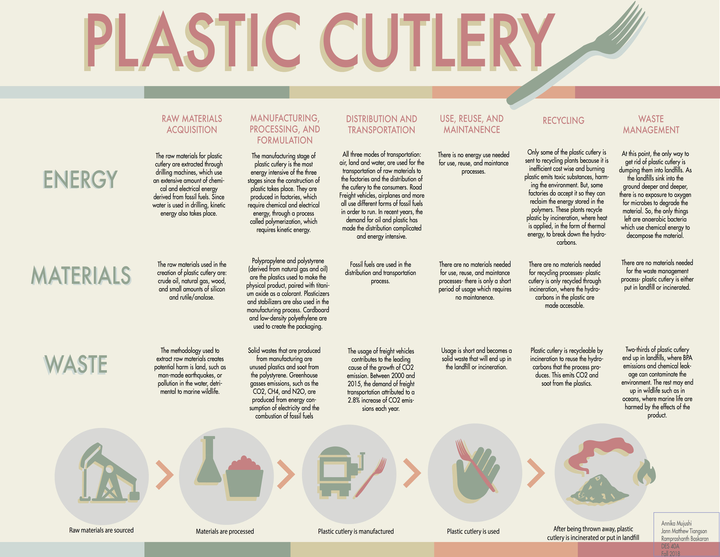 Life Cycle of Plastic Cutlery