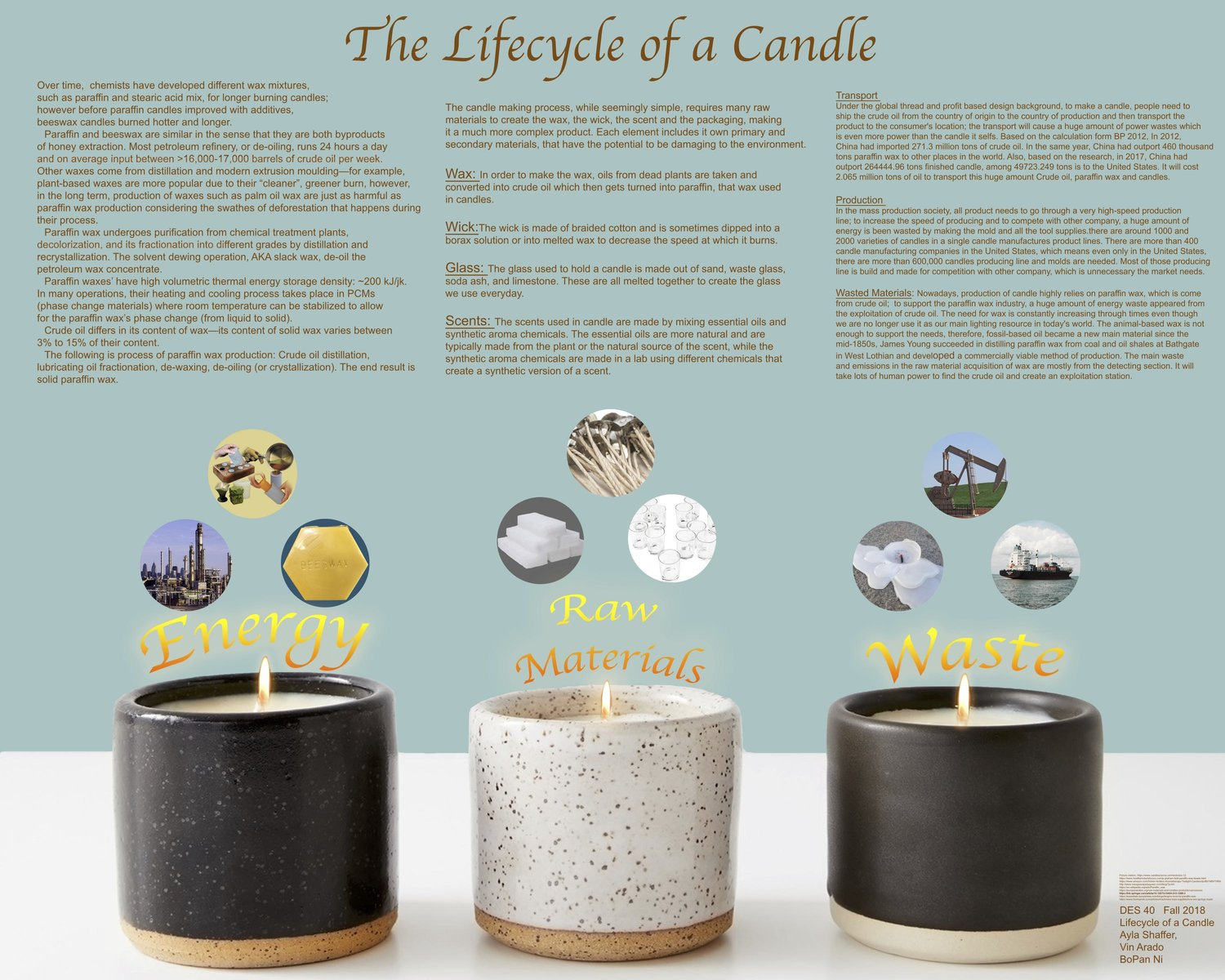Candle Lifecycle