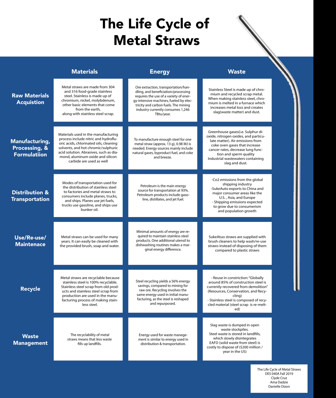 Reusable Metal Straws Design Life Cycle