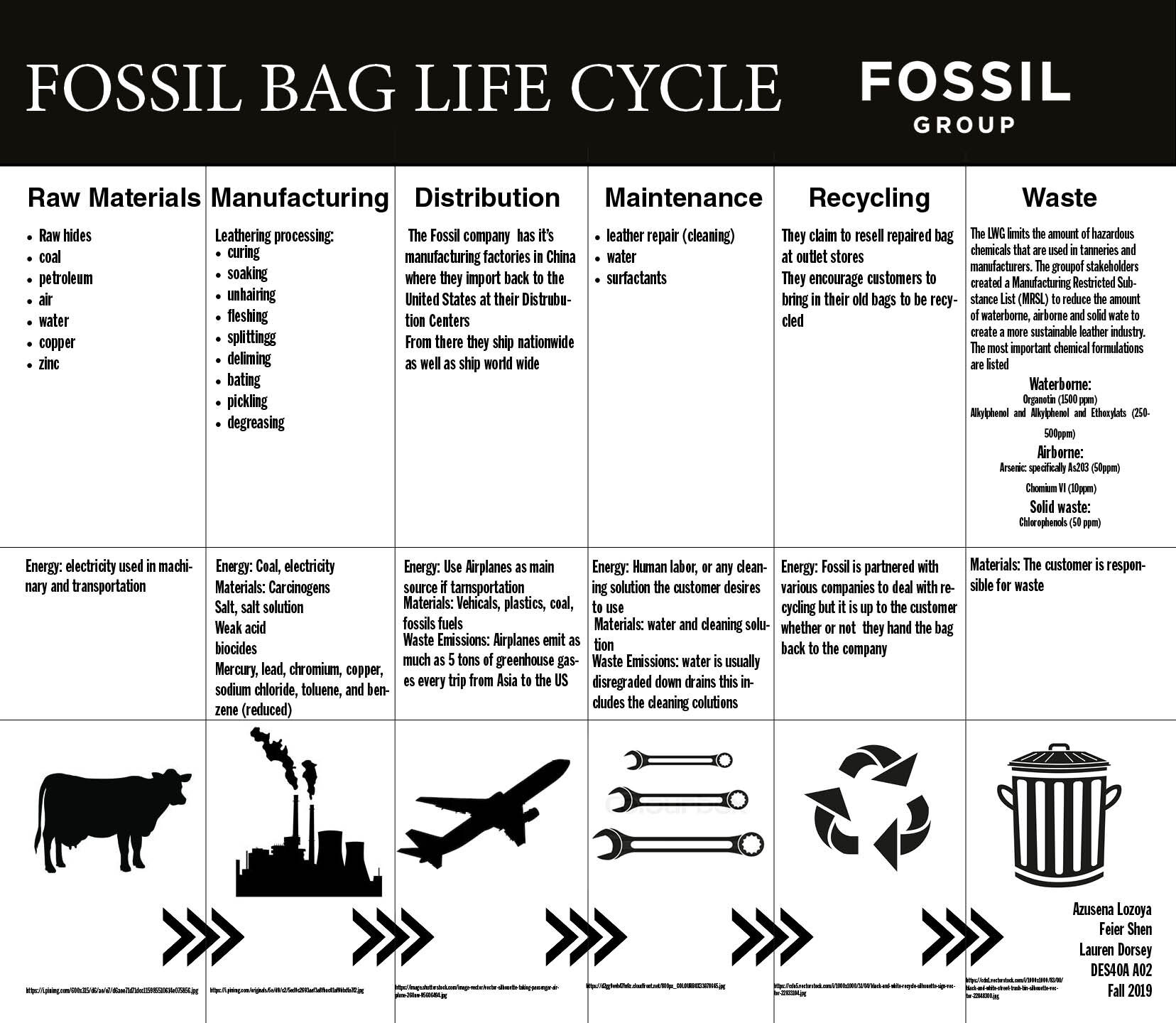 Fossil Bag — Design Life Cycle
