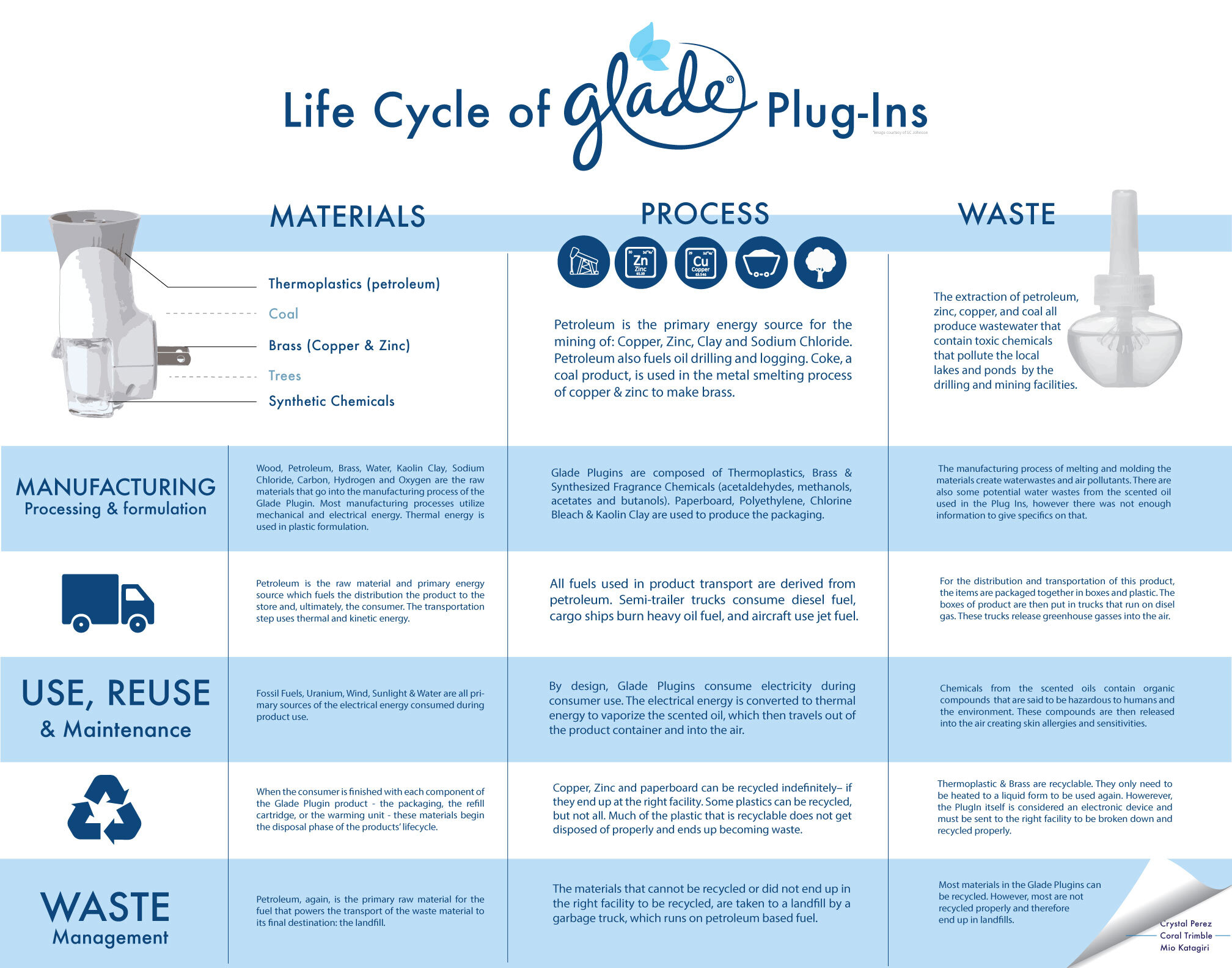 Glade Plugins Design Life Cycle