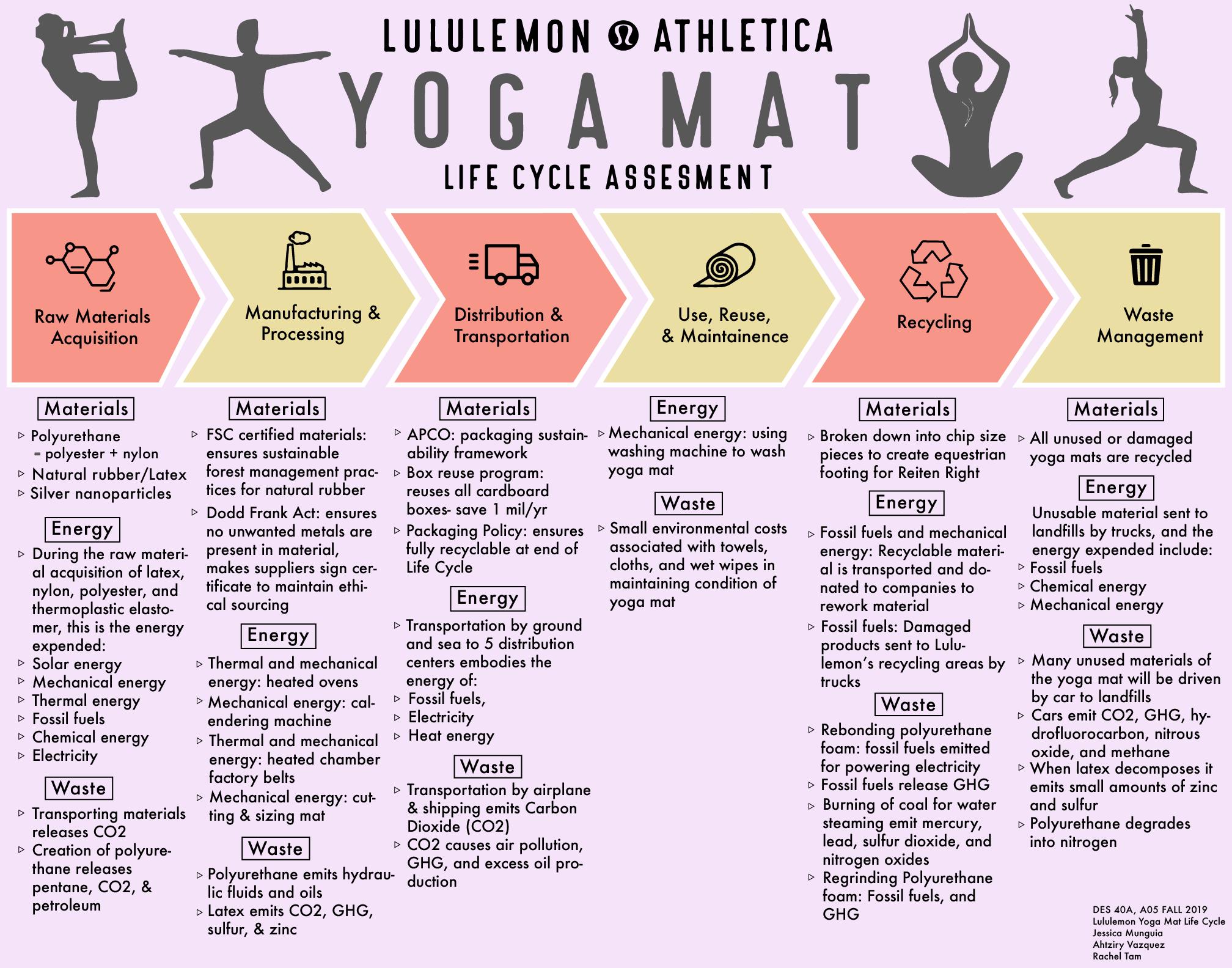 Lululemon Yoga Mat Design Life Cycle