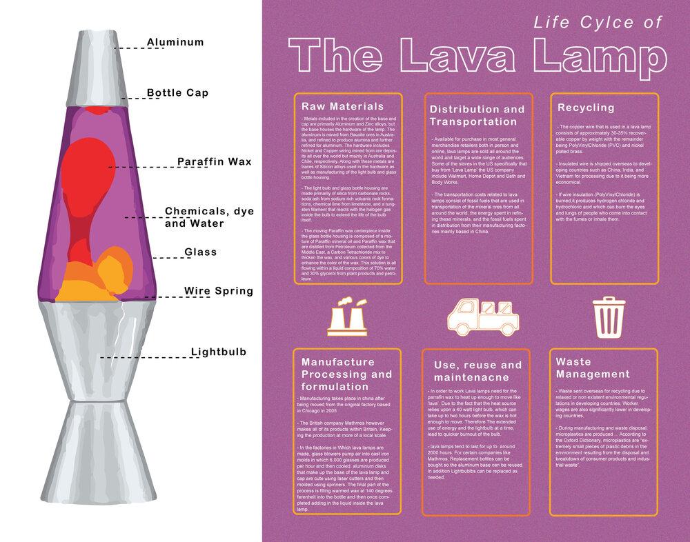 Lava Lamp Design Life Cycle, Battery Lava Lamp Uk