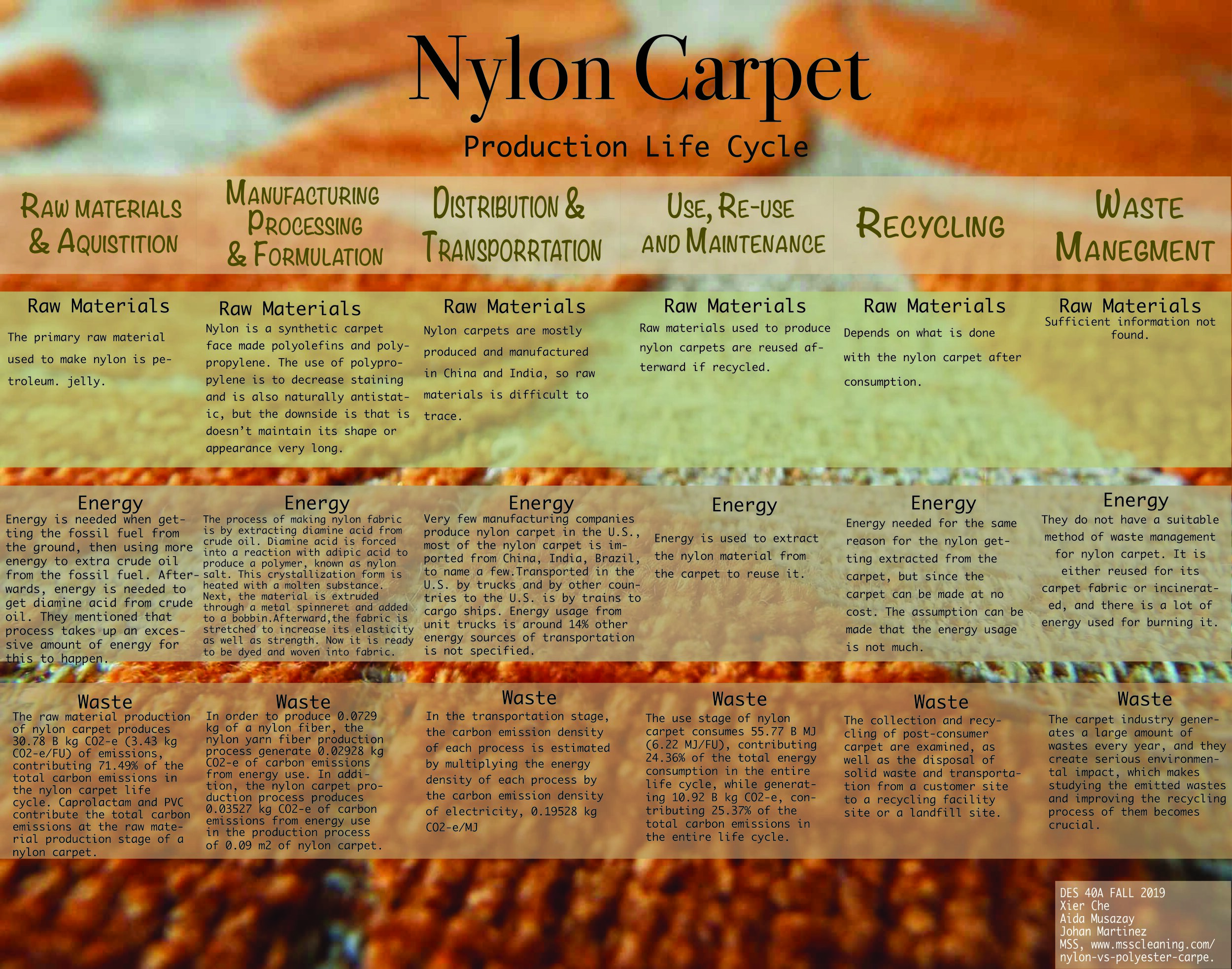 Nylon Carpet — Design Life-Cycle