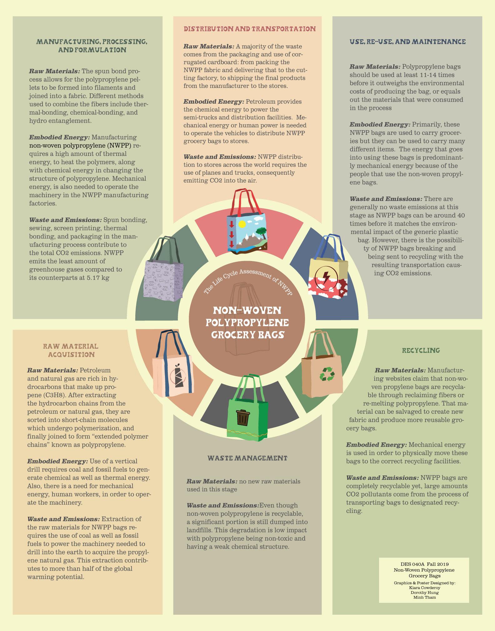 Non Woven Polypropylene Bags Design Life Cycle