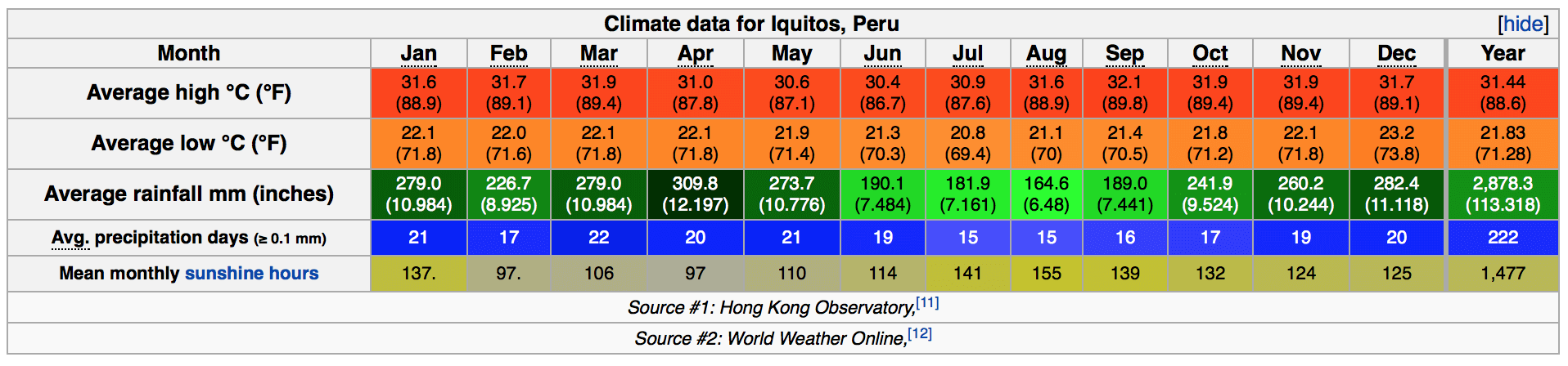 Iquitos Climate. Source: Wikipedia