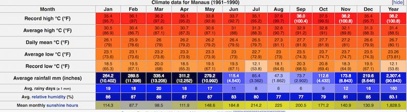 Manaus Temperatuer Chart