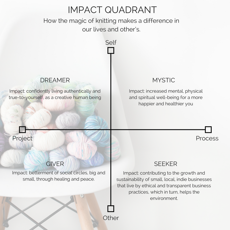 The Fibre Muse Impact Quadrant