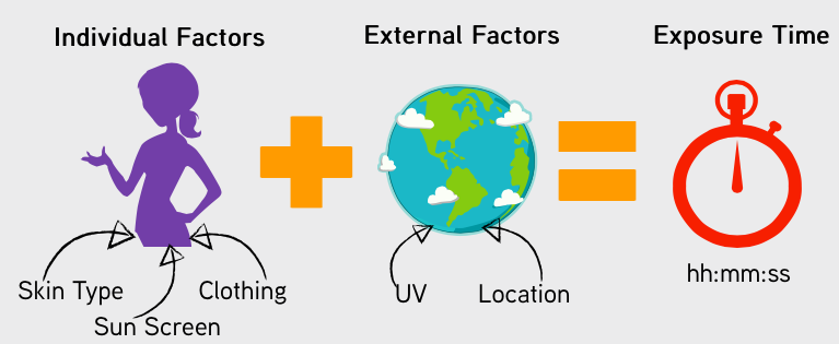 Exposure Time Factors.png