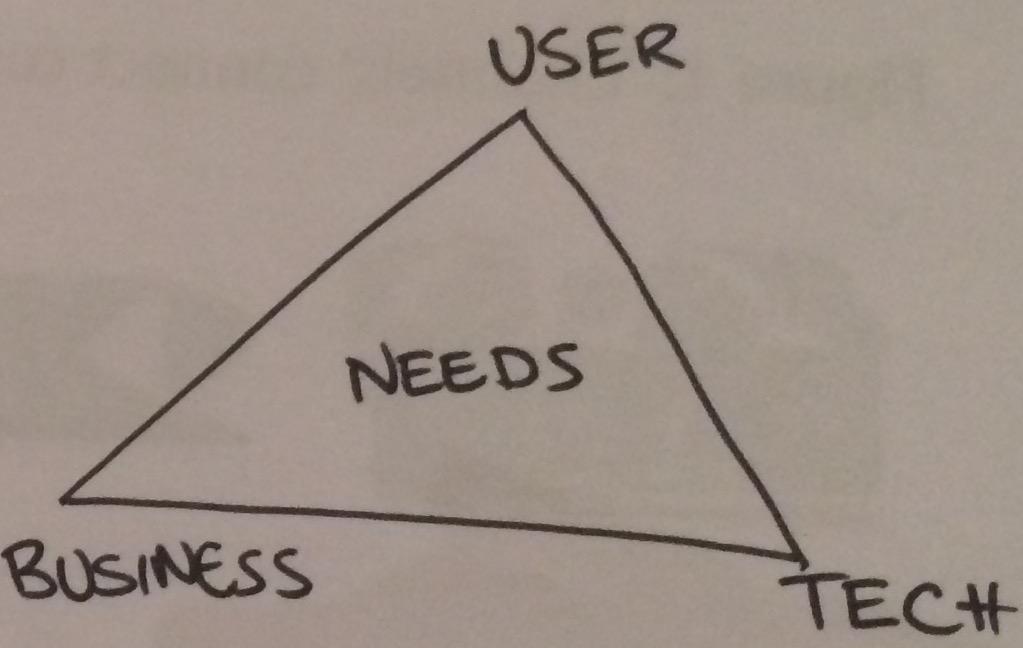 Triangle of Needs