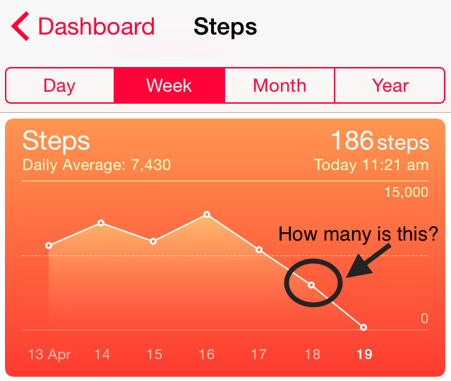 Poorly labeled Apple Health Step Chart