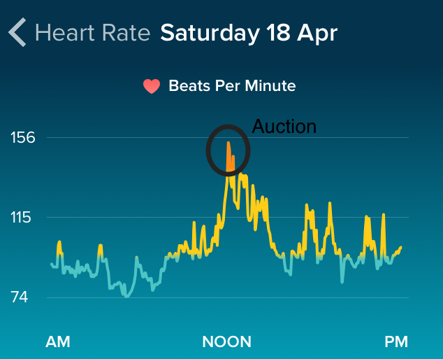 Heat Rate on Auction day.