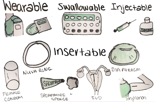 Contraceptive Options — wearable, swallowable, injectable or insertable
