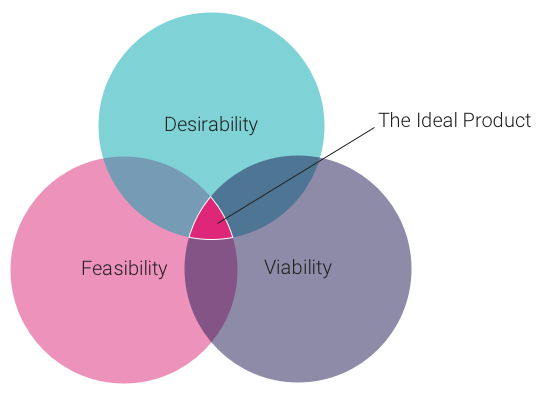 The ideal product sits at the intersection of desirability, feasibility and viability.