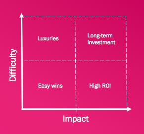 Difficulty vs Impact Matrix