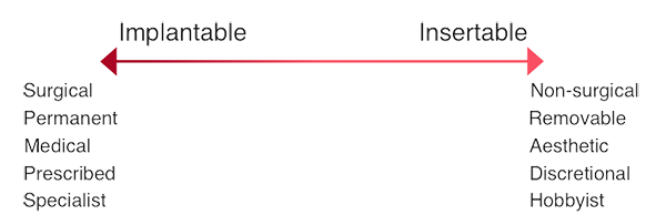 Figure 1 Continuum of devices: Implantable to Insertable