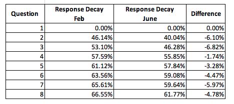 Response Decay