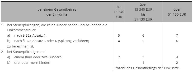 § 33 Abs. 2 EStG i.d.F. 17.08.2017
