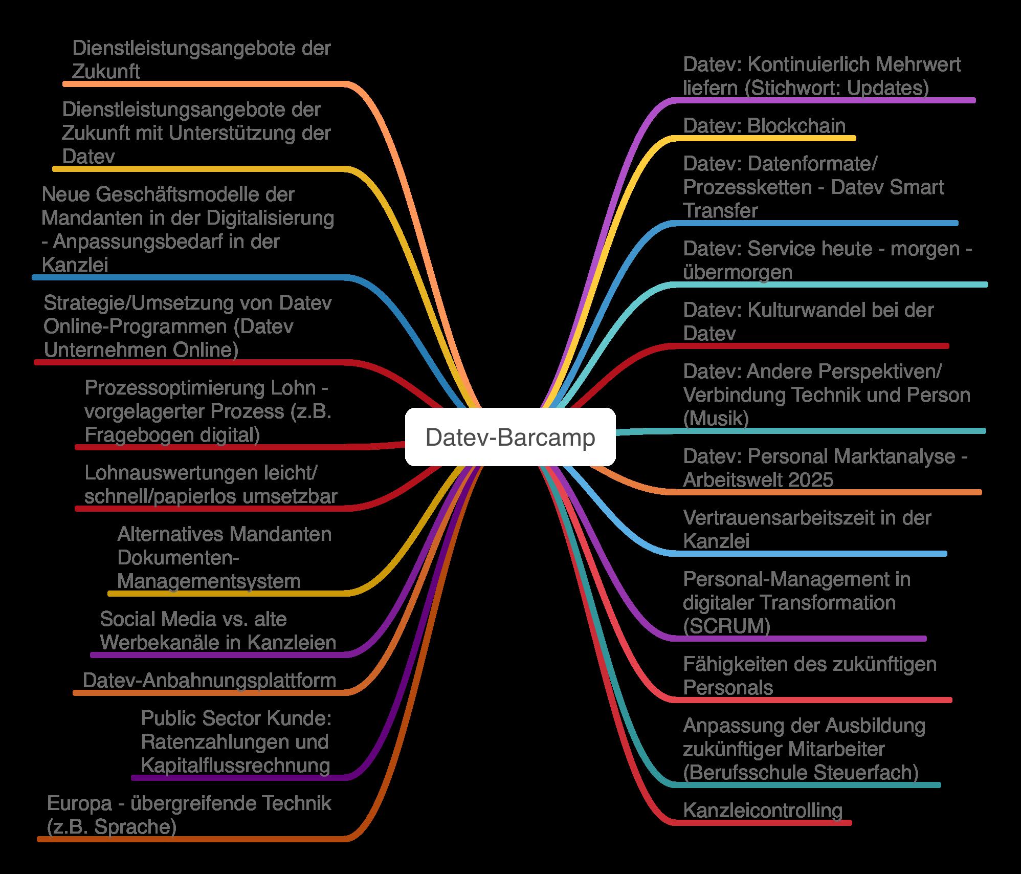 Datev-Barcamp - Übersicht der Themen/Sessions